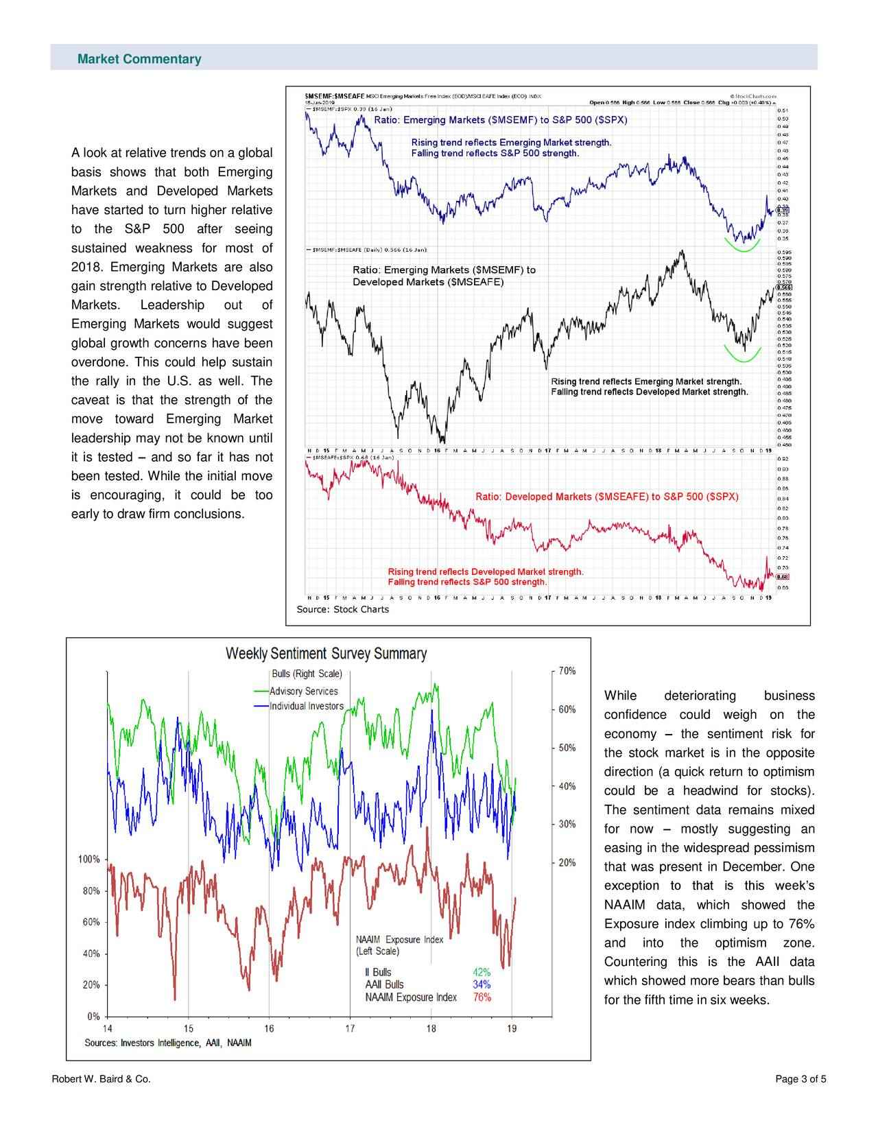 A look at relative trends on a global basis shows that both Emerging Markets and Developed Markets have started to turn higher relative to the S&P 500 after seeing sustained weakness for most of 2018. Emerging Markets are also gain strength relative to Developed Markets. Leadership out of Emerging Markets would suggest global growth concerns have been overdone. This could help sustain the rally in the U.S. as well. The caveat is that the strength of the move toward Emerging Market leadership may not be known until it is tested – and so far it has not been tested. While the initial move is encouraging, it could be too early to draw firm conclusions. Source: Stock Charts While deteriorating business confidence could weigh on the economy – the sentiment risk for the stock market is in the opposite direction (a quick return to optimism could be a headwind for stocks). The sentiment data remains mixed for now – mostly suggesting an easing in the widespread pessimism that was present in December. One exception to that is this week's NAAIM data, which showed the Exposure index climbing up to 76% and into the optimism zone. Countering this is the AAII data which showed more bears than bulls for the fifth time in six weeks. Robert W. Baird & Co. Page 3 of 5