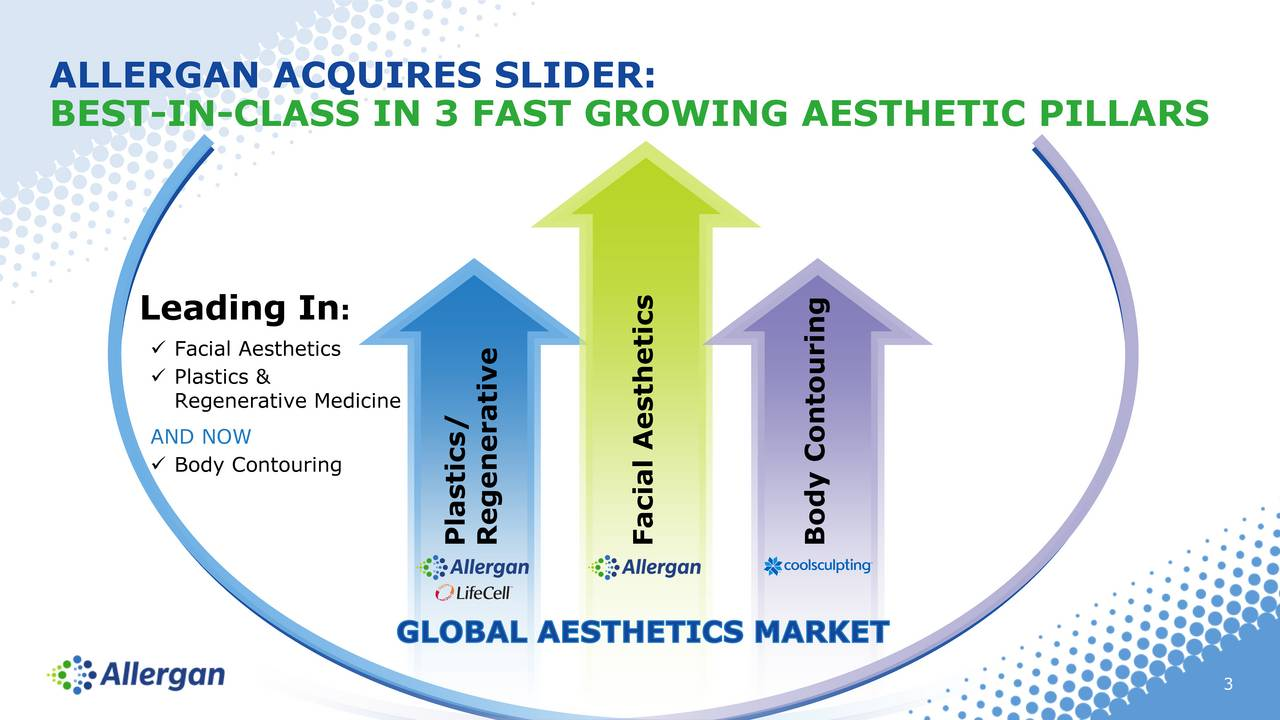 BEST-IN-CLASS IN 3 FAST GROWING AESTHETIC PILLARS Leading In : Facial Aesthetics Plastics & Regenerative Medicine AND NOW Body Contouring PlRetis/eratFacial AestBetisContouring 3
