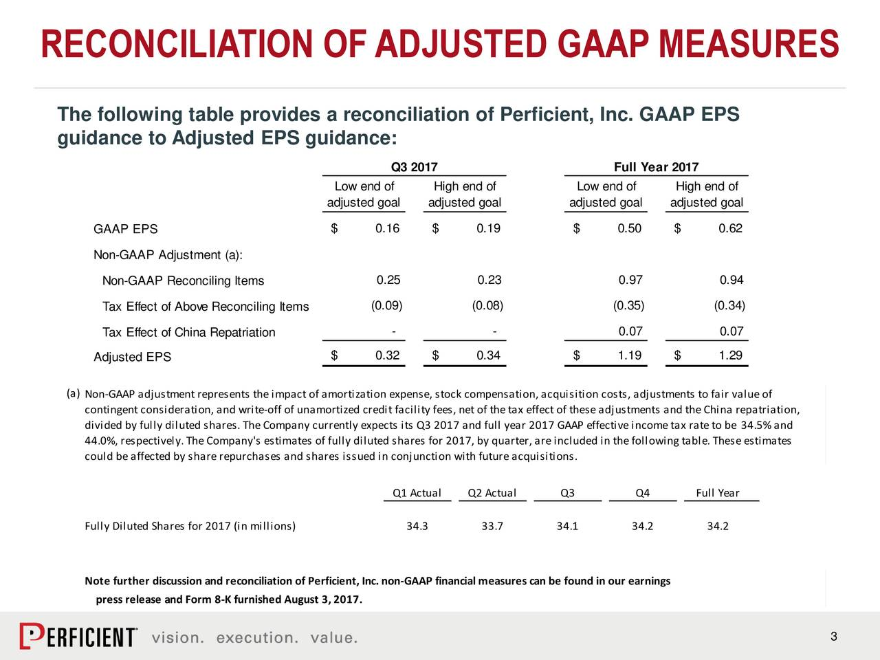 The following table provides a reconciliation of Perficient, Inc. GAAP EPS guidance to Adjusted EPS guidance: Q3 2017 Full Year 2017 Low end of High end of Low end of High end of adjusted goal adjusted goal adjusted goal adjusted goal GAAP EPS $ 0.16 $ 0.19 $ 0.50 $ 0.62 Non-GAAP Adjustment (a): Non-GAAP Reconciling Items 0.25 0.23 0.97 0.94 Tax Effect of Above Reconciling Items (0.09) (0.08) (0.35) (0.34) Tax Effect of China Repatriation - - 0.07 0.07 Adjusted EPS $ 0.32 $ 0.34 $ 1.19 $ 1.29 (a) Non-GAAP adjustment represents the impact of amortization expense, stock compensation, acquisition costs, adjustments to fair value of contingent consideration, and write-off of unamortized credit facility fees, net of the tax effect of these adjustments and the China repatriation, divided by fully diluted shares. The Company currently expects its Q3 2017 and full year 2017 GAAP effective income tax rate to be 34.5% and 44.0%, respectively. The Company's estimates of fully diluted shares for 2017, by quarter, are included in the following table. These estimates could be affected by share repurchases and shares issued in conjunction with future acquisitions. Q1 Actual Q2 Actual Q3 Q4 Full Year Fully Diluted Shares for 2017 (in millions) 34.3 33.7 34.1 34.2 34.2 Note further discussion and reconciliation of Perficient, Inc. non-GAAP financial measures can be found in our earnings press release and Form 8-K furnished August 3, 2017. 3