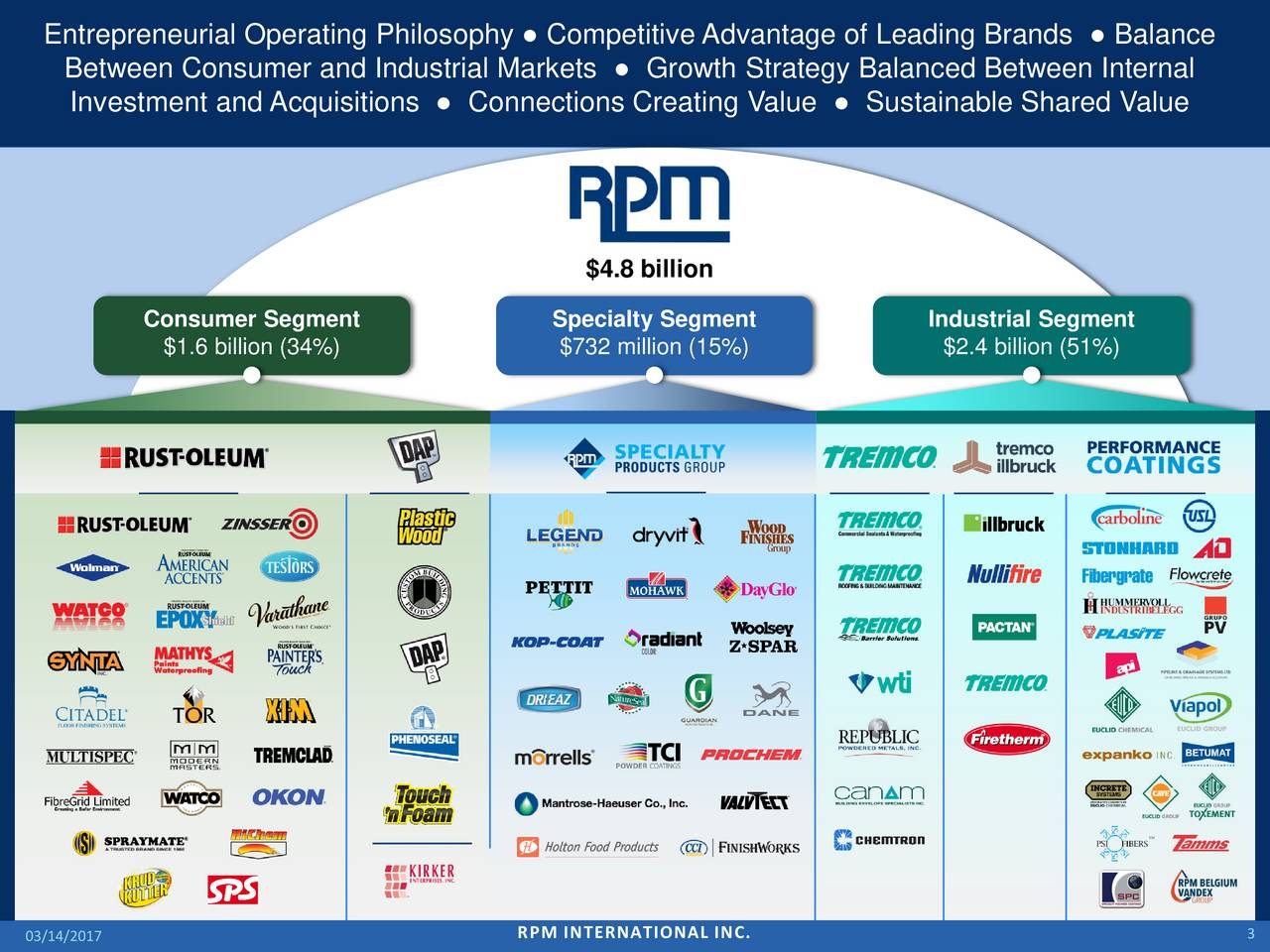 Between Consumer and Industrial Markets  Growth Strategy Balanced Between Internal Investment and Acquisitions  Connections Creating Value  Sustainable Shared Value $4.8 billion Consumer Segment Specialty Segment Industrial Segment $1.6 billion (34%) $732 million (15%) $2.4 billion (51%) 03/14/2017 RPM INTERNATIONAL INC. 3