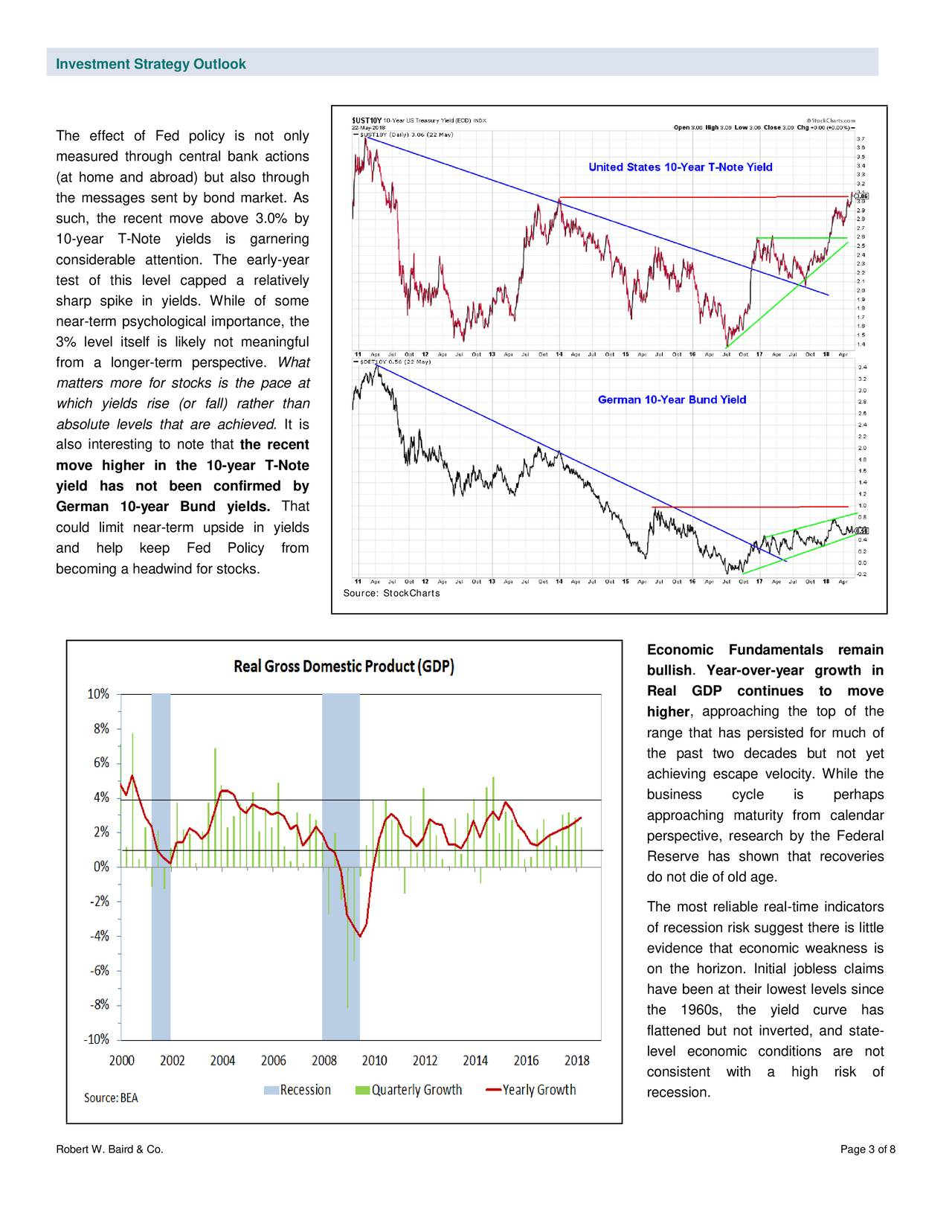The effect of Fed policy is not only measured through central bank actions (at home and abroad) but also through the messages sent by bond market. As such, the recent move above 3.0% by 10-year T -Note yields is garnering considerable attention. The early -year test of this level capped a relatively sharp spike in yields. While of some near-term psychological importance, the 3% level itself is likely not meaningful from a longer -term pe rspective. What matters more for stocks is the pace at which yields rise (or fall) rather than absolute levels that are achieved. It is also interesting to note that the recent move higher in the 10 -year T -Note yield has not been confirmed by German 10- year Bund yields. That could limit near -term upside in yields and help keep Fed Policy from becoming a headwind for stocks. Source: StockCharts Economic Fundamentals remain bullish . Year-over-year growth in Real GDP continues to move higher , approaching the top of the range that has persisted for much of the past two decades but not yet achieving escape velocity. While the business cycle is perhaps approaching maturity from calendar perspective, research by the Federal Reserve has shown that recoveries do not die of old age. The most reliable real -time indicators of recession risk suggest there is little evidence that economic weakness is on the horizon. Initial jobless claims have been at their lowest levels since the 1960 s, the yield curve has flattened but not inverted, and state- level economic conditions are not consistent with a high risk of recession. Robert W. Baird & Co. Page 3 of 8