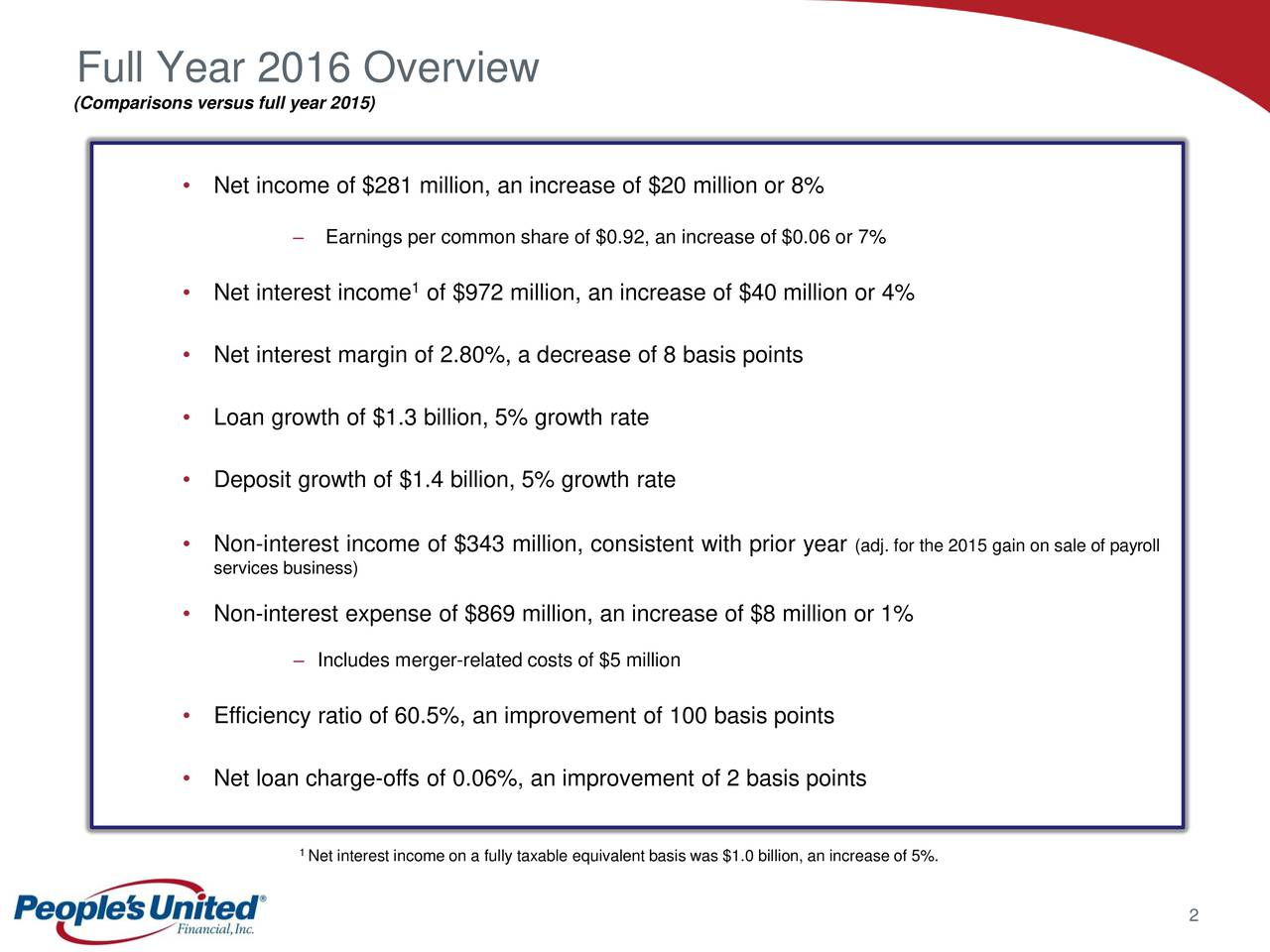 (Comparisons versus full year 2015) Net income of $281 million, an increase of $20 million or 8% Earnings per common share of $0.92, an increase of $0.06 or 7% 1 Net interest income of $972 million, an increase of $40 million or 4% Net interest margin of 2.80%, a decrease of 8 basis points Loan growth of $1.3 billion, 5% growth rate Deposit growth of $1.4 billion, 5% growth rate Non-interest income of $343 million, consistent with prior year (adj. for the 2015 gain on sale of payroll services business) Non-interest expense of $869 million, an increase of $8 million or 1% Includes merger-related costs of $5 million Efficiency ratio of 60.5%, an improvement of 100 basis points Net loan charge-offs of 0.06%, an improvement of 2 basis points 1 Net interest income on a fully taxable equivalent basis was $1.0 billion, an increase of 5%. 2
