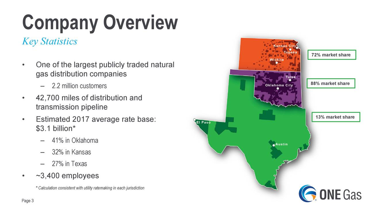 Key Statistics 72% market share One of the largest publicly traded natural gas distribution companies 88% market share 2.2 million customers 42,700 miles of distribution and transmission pipeline 13% market share Estimated 2017 average rate base: $3.1 billion* 41% in Oklahoma 32% in Kansas 27% in Texas ~3,400 employees * Calculation consistent with utility ratemaking in each jurisdiction Page 3