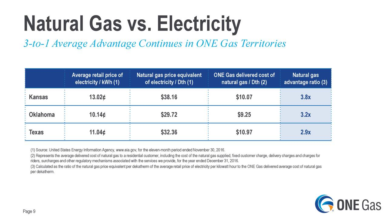 Average Cost Of Natural Gas Per Month