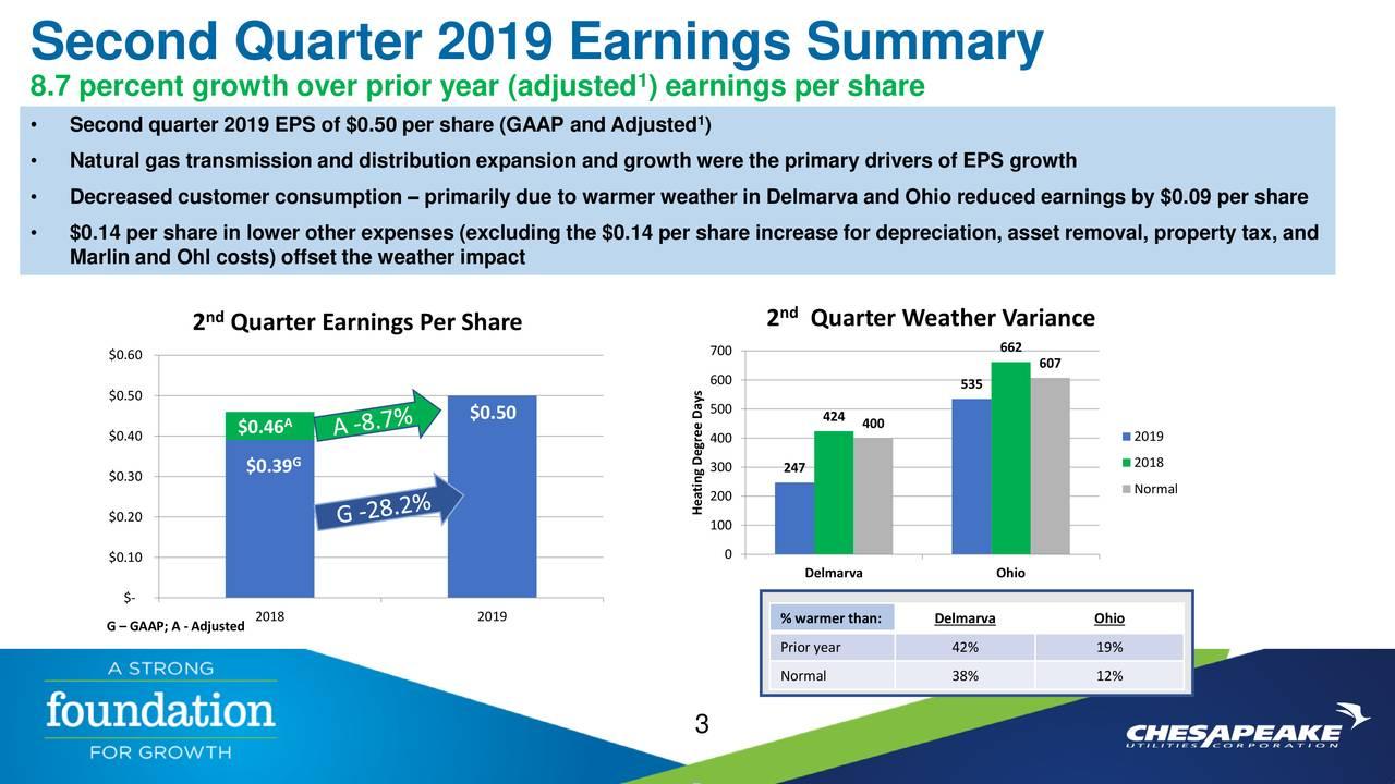 Second Quarter 2019 Earnings Summary