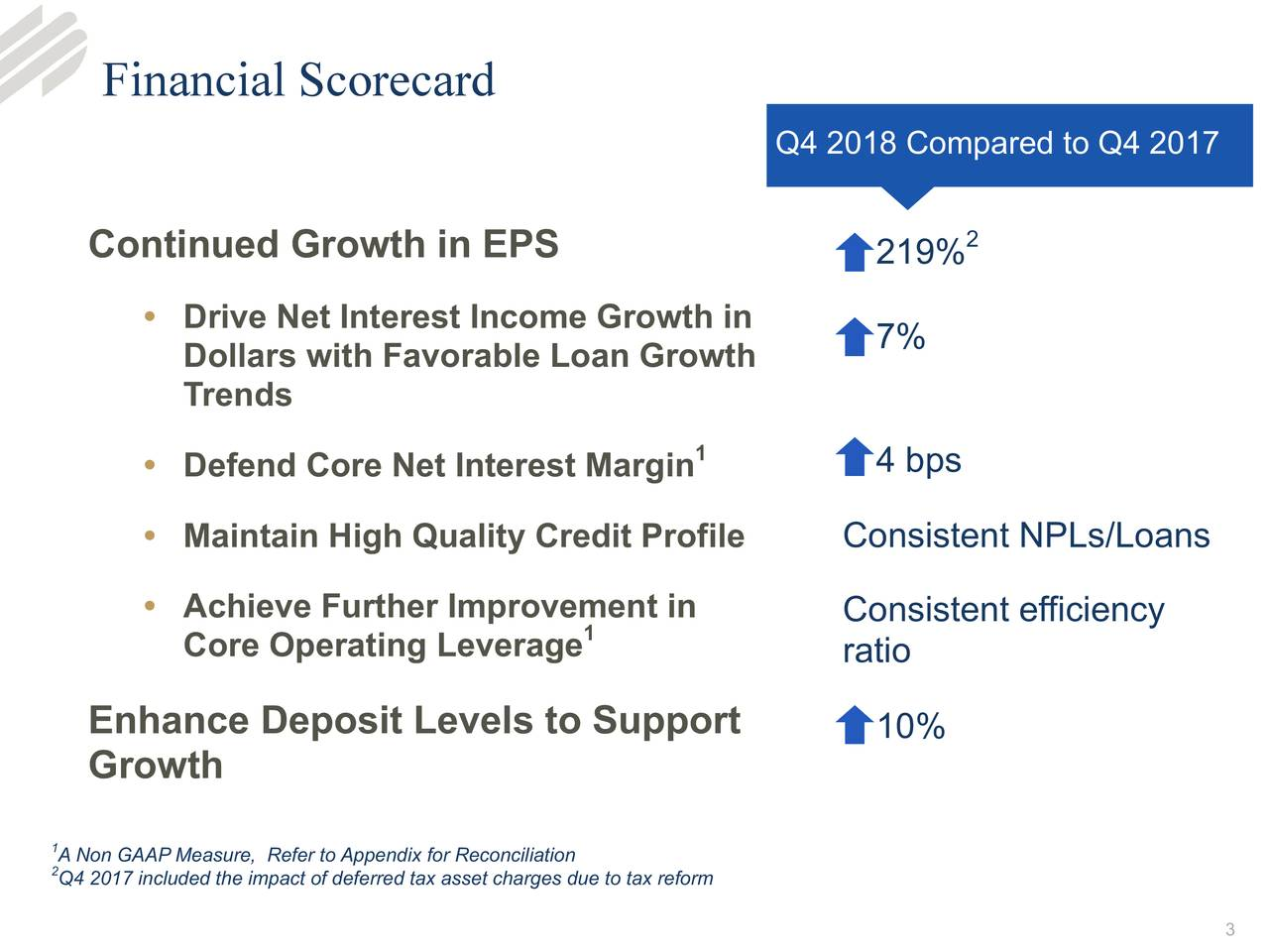 Q4 2018 Compared to Q4 2017 Continued Growth in EPS 2 219% • Drive Net Interest Income Growth in 7% Dollars with Favorable Loan Growth Trends 1 4 bps • Defend Core Net Interest Margin • Maintain High Quality Credit Profile Consistent NPLs/Loans • Achieve Further Improvement in Consistent efficiency Core Operating Leverage 1 ratio Enhance Deposit Levels to Support 10% Growth A Non GAAP Measure, Refer to Appendix for Reconciliation Q4 2017 included the impact of deferred tax asset charges due to tax reform 3
