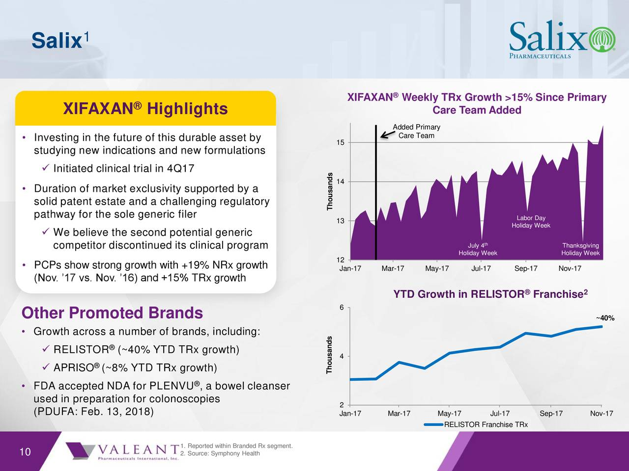analysis of case study on salix pharmaceuticals Custom the allergan board under fire (a) harvard business (hbr) case study analysis & solution for $11 leadership & managing people case study assignment help.