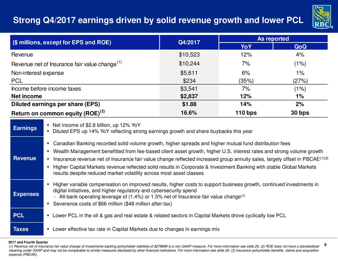 combined leverage operating income and earnings per share