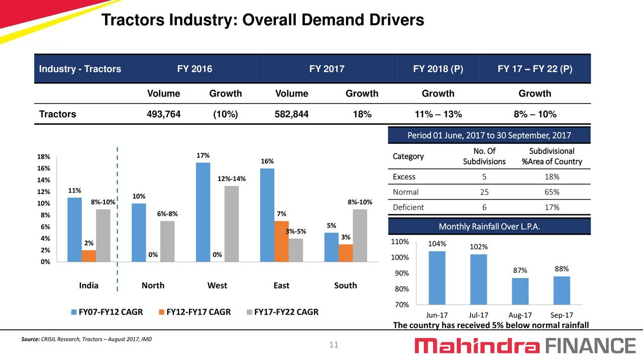 Mahindra Amp Mahindra Financial Services Ltd Adr 2018 Q2