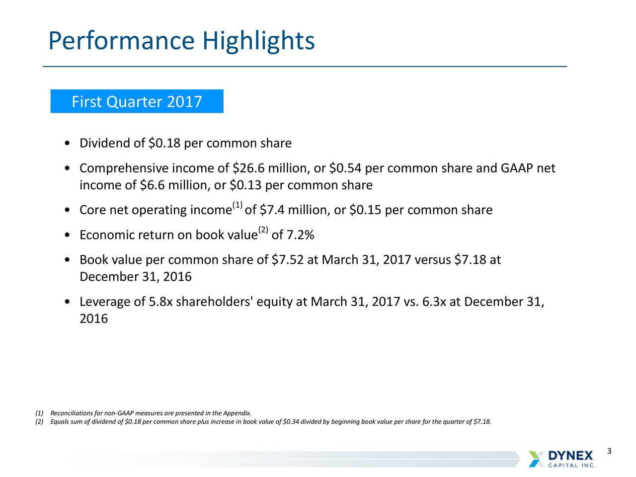 First Quarter 2017 Dividend of $0.18 per common share Comprehensive income of $26.6 million, or $0.54 per common share and GAAP net income of $6.6 million, or $0.13 per common share (1) Core net operating income of $7.4 million, or $0.15 per common share (2) Economic return on book value of 7.2% Book value per common share of $7.52 at March 31, 2017 versus $7.18 at December 31, 2016 Leverage of 5.8x shareholders' equity at March 31, 2017 vs. 6.3x at December 31, 2016 (1)Reconciliations for non-GAAP measures are presented in the Appendix. (2)Equals sum of dividend of $0.18 per common share plus increase in book value of $0.34 divided by beginning book value per share for the quarter of $7.18. 3