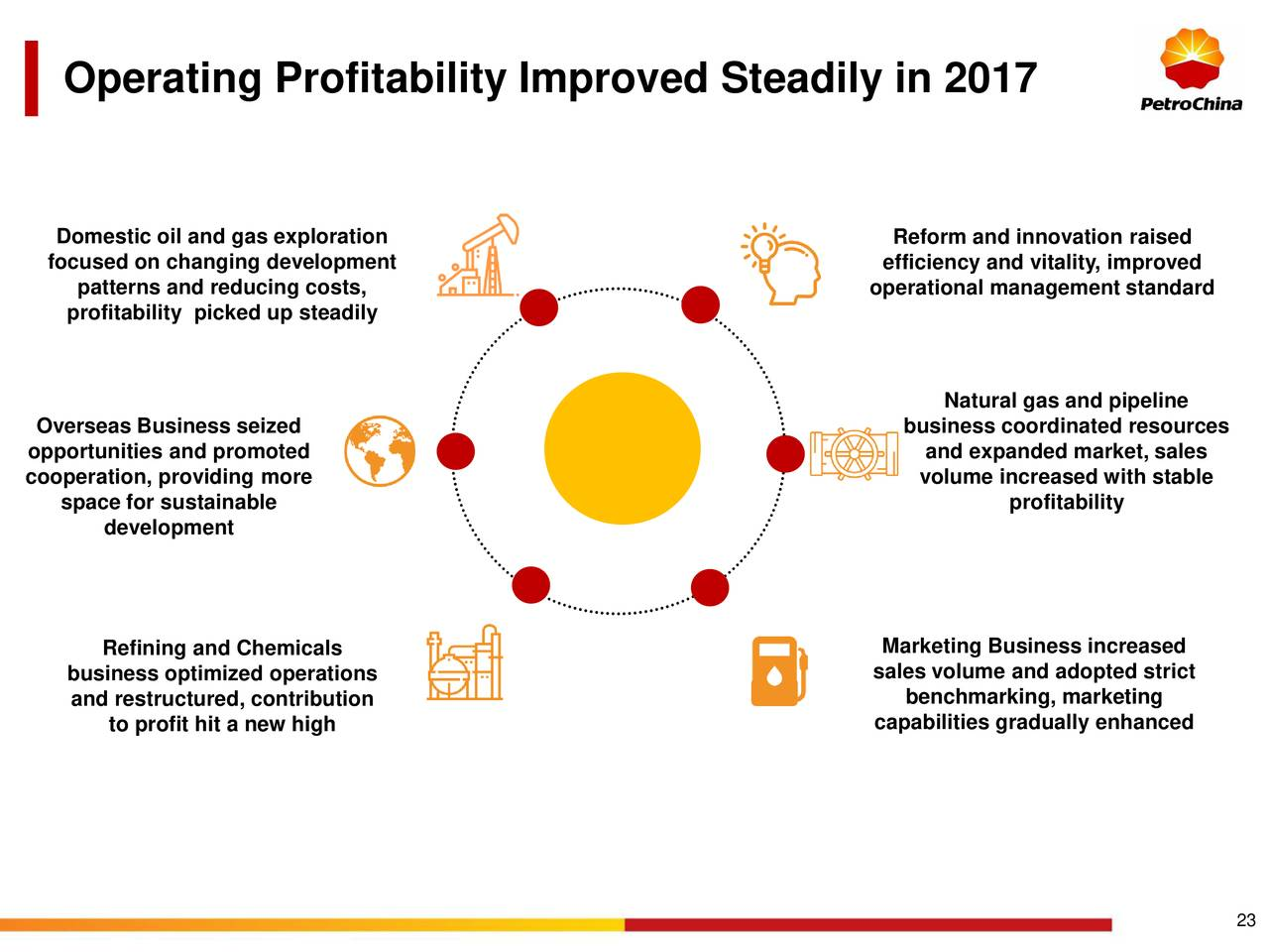 PetroChina Company Limited 2017 Q4 - Results - Earnings Call Slides