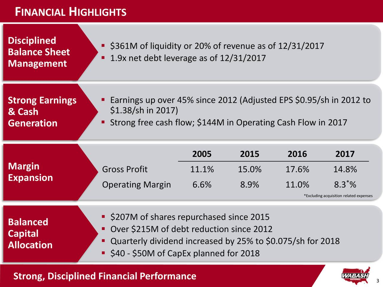 Disciplined  $361M of liquidity or 20% of revenue as of 12/31/2017 Balance Sheet  1.9x net debt leverage as of 12/31/2017 Management Strong Earnings  Earnings up over 45% since 2012 (Adjusted EPS $0.95/sh in 2012 to $1.38/sh in 2017) & Cash Generation  Strong free cash flow; $144M in Operating Cash Flow in 2017 2005 2015 2016 2017 Margin Gross Profit 11.1% 15.0% 17.6% 14.8% Expansion Operating Margin 6.6% 8.9% 11.0% 8.3 % *Excluding acquisition related expenses  $207M of shares repurchased since 2015 Balanced  Over $215M of debt reduction since 2012 Capital Allocation  Quarterly dividend increased by 25% to $0.075/sh for 2018  $40 - $50M of CapEx planned for 2018 Strong, Disciplined Financial Performance