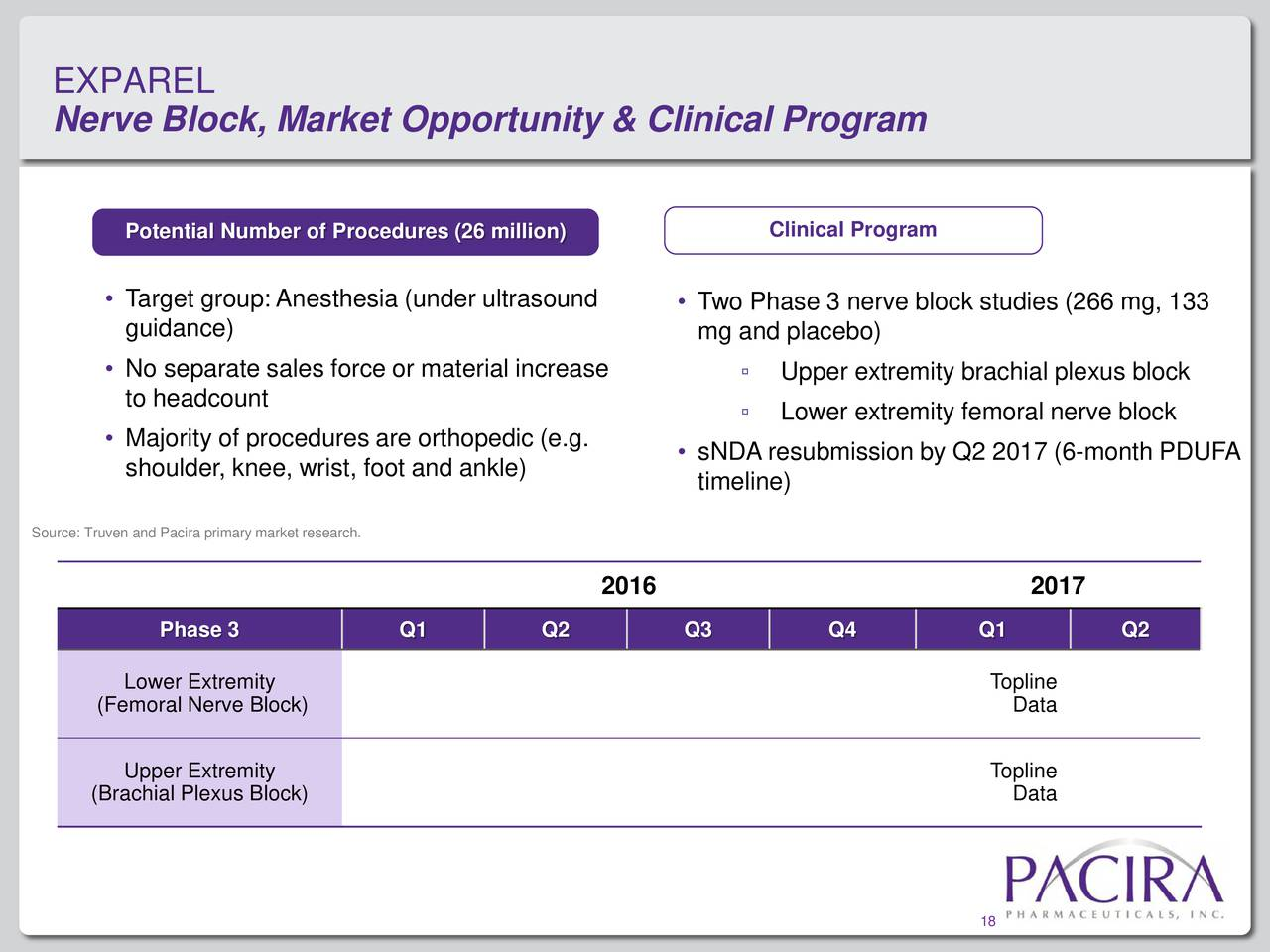 Pacira Pharmaceuticals, Inc. 2016 Q3 - Results - Earnings