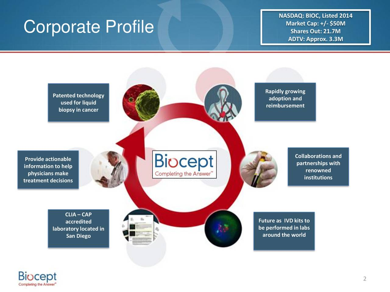 Market Cap: +/- $50M Corporate Profile Shares Out: 21.7M ADTV: Approx. 3.3M Rapidly growing Patented technology adoption and used for liquid biopsy in cancer reimbursement Collaborations and Provide actionable partnershipswith information to help physicians make renowned treatment decisions institutions CLIA  CAP accredited Future as IVD kits to be performed in labs laboratory located in around the world San Diego 2
