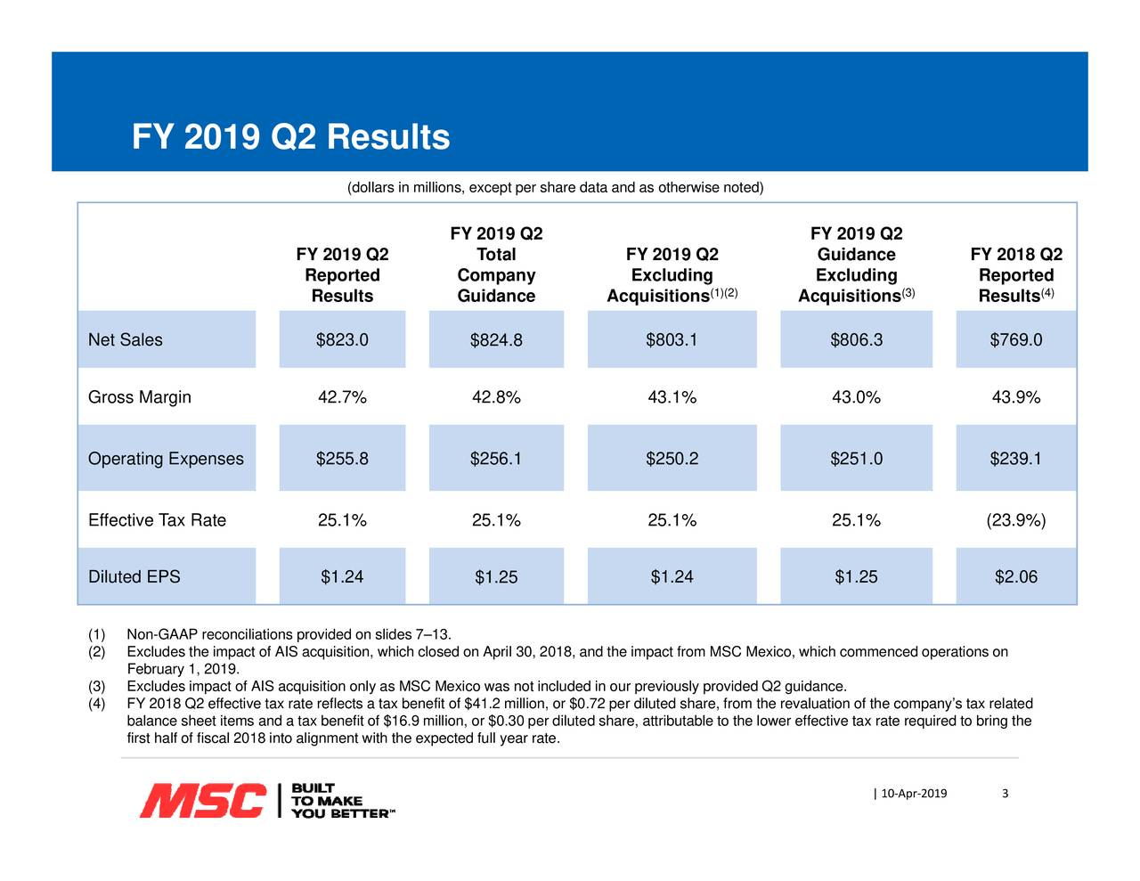3 RepResults FY 2018 Q2 ations on ‐019 (3) required tAprring the ‐ e company's  0x related FY 2019 Q2uding Acquisitions the revaluation of th (1)(2) le to the lower effective tax rate otherwise noted) $1.24 $1.25 $2.06 $803.1 43.1% $250.2 2$806.3 43.0% $251.0$769.01%43.9% $239.1 (23.9%) FY 2019 Q2ng Acquisitions per diluted share, from d share, attributab share data and as 30, 2018, and the impact from MSC Mexico, which commenced oper Total $824.8 42.8% $256.1 25.1% $1.25 FY 2019 Q2uidance .9 million, or $0.30 per dilute (dollars in millions, except per Reportedts reflects a tax benefit of $41.2 million, or $0.72 FY 2019 Q2 FY 2019 Q2 Results February 1, 2019.alf of fiscal 2018 into alignment with the expected full year rate. Net SaleGross Marginating Expens$823.0 R42.7%2) NnxcludPsrhceicilatinfspovadediotiosnehi7–cl.sed on April was not included in our previously provided Q2 guidance.