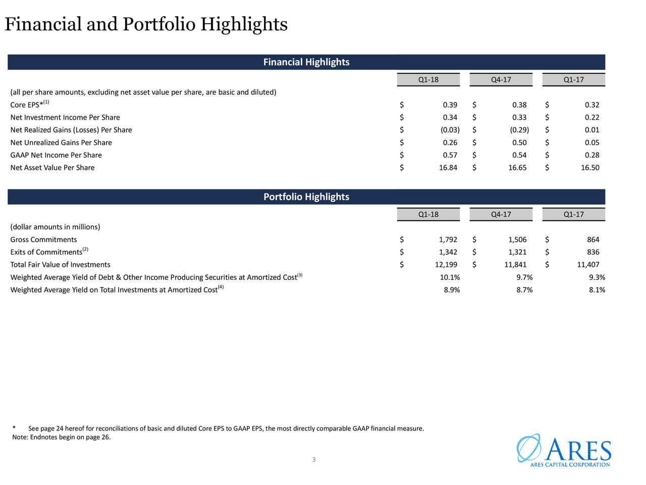 Financial and Portfolio Highlights