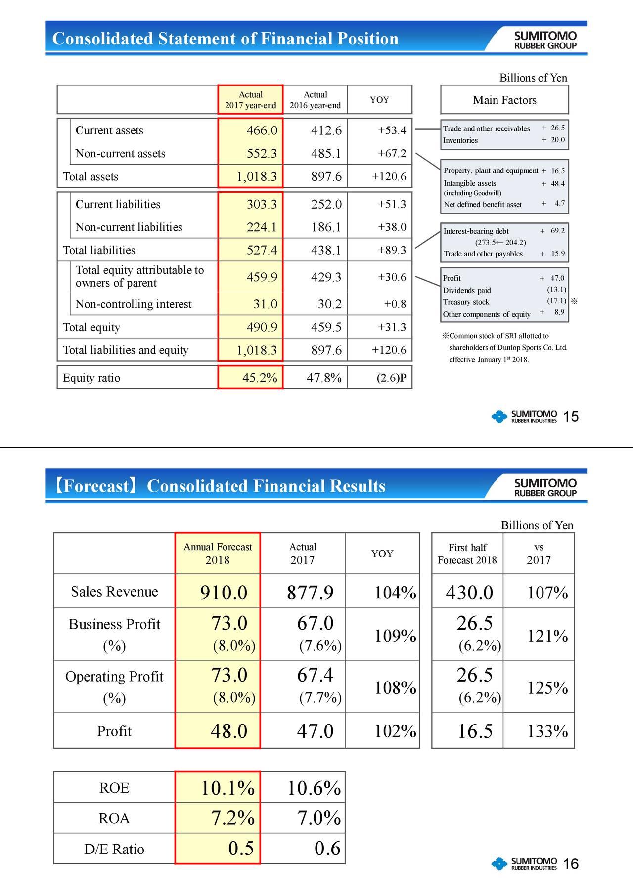 Sumitomo Rubber Industries Ltd Adr 2017 Q4 Results