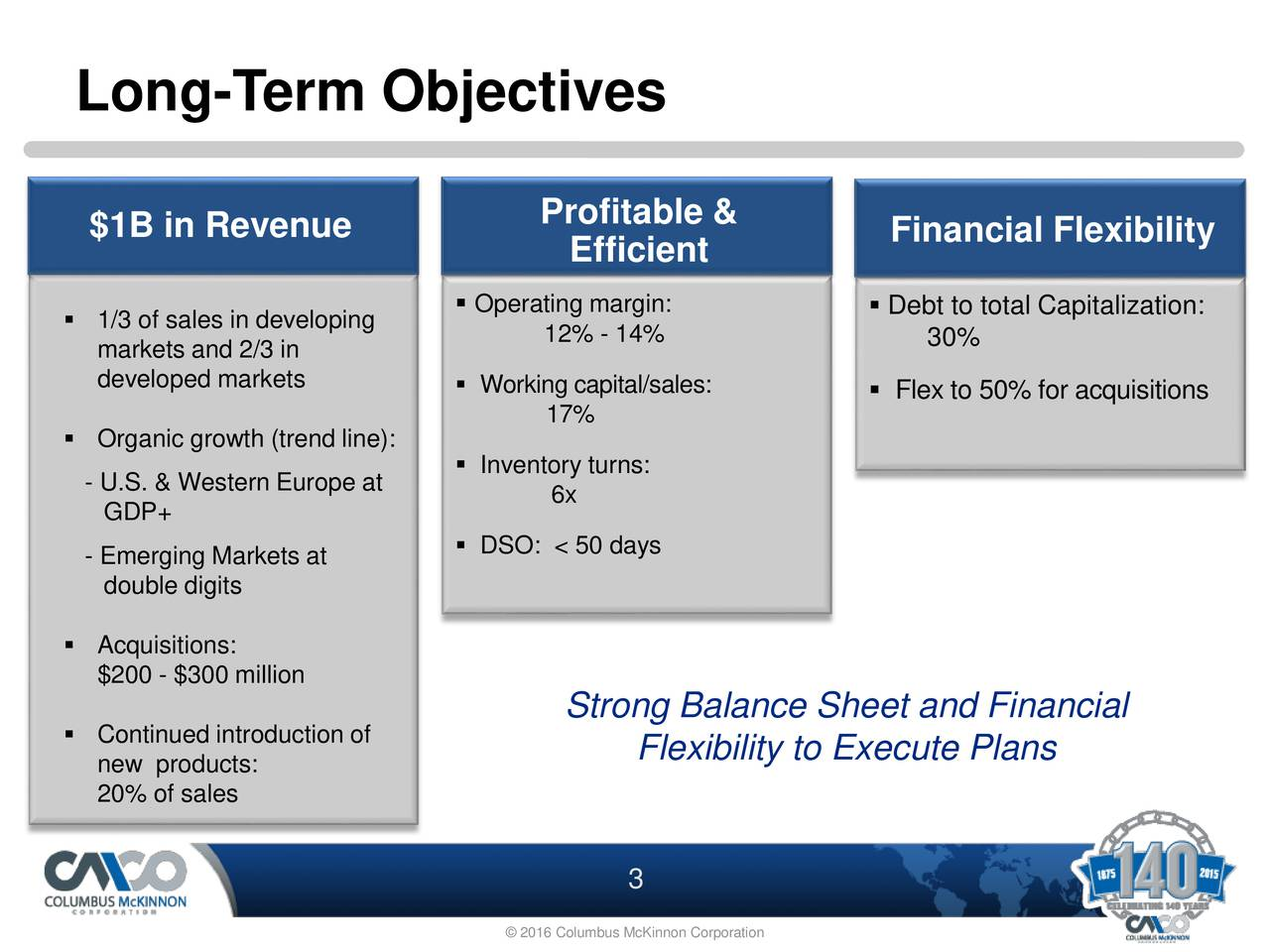 $1B in Revenue Profitable & Efficient Financial Flexibility Operating margin:  Debt to total Capitalization: 1/3 of sales in developing 12% - 14% 30% markets and 2/3 in developed markets  Working capital/sales:  Flex to 50% for acquisitions 17% Organic growth (trend line): Inventory turns: - U.S. & Western Europe at 6x GDP+ - Emerging Markets at  DSO: < 50 days double digits Acquisitions: $200 - $300 million Strong Balance Sheet and Financial Continued introduction of Flexibility to Execute Plans new products: 20% of sales 3 2016 Columbus McKinnon Corporation