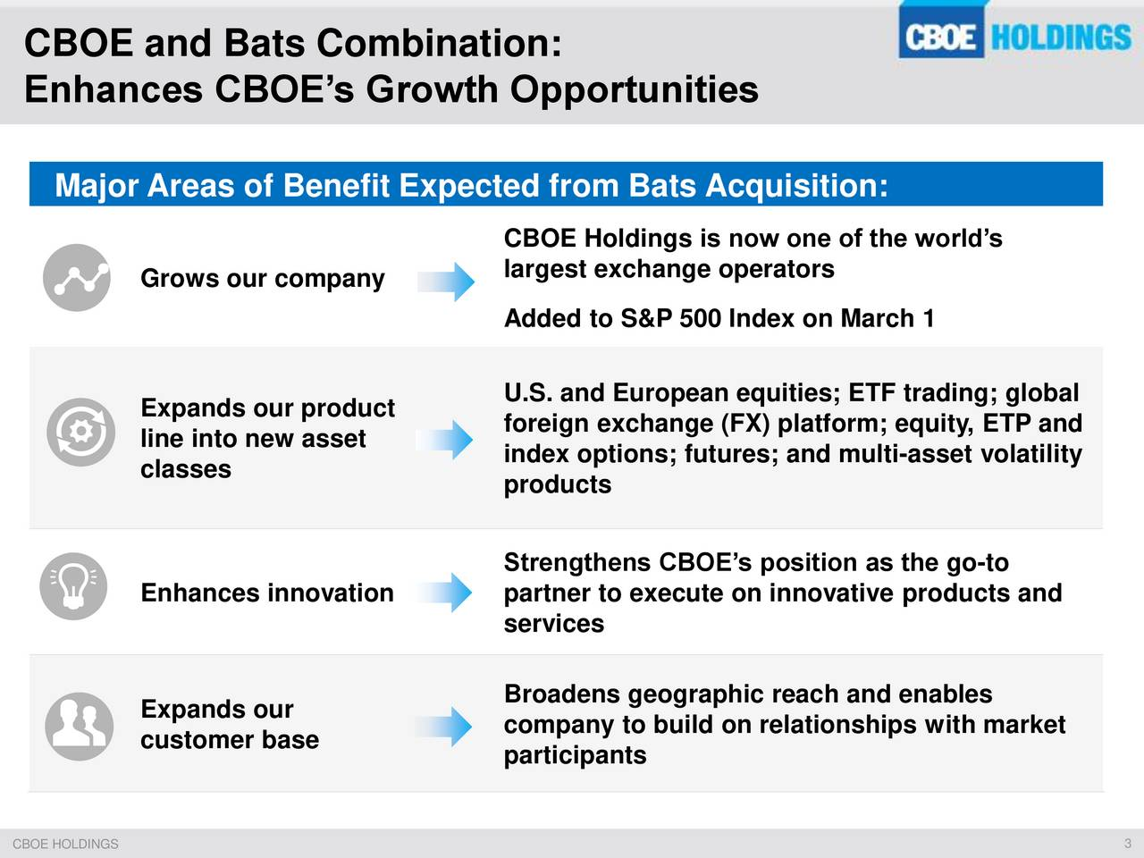 Enhances CBOEs Growth Opportunities Major Areas of Benefit Expected from Bats Acquisition: CBOE Holdings is now one of the worlds largest exchange operators Grows our company Added to S&P 500 Index on March 1 U.S. and European equities; ETF trading; global Expands our product line into new asset foreign exchange (FX) platform; equity, ETP and classes index options; futures; and multi-asset volatility products Strengthens CBOEs position as the go-to Enhances innovation partner to execute on innovative products and services Expands our Broadens geographic reach and enables company to build on relationships with market customer base participants
