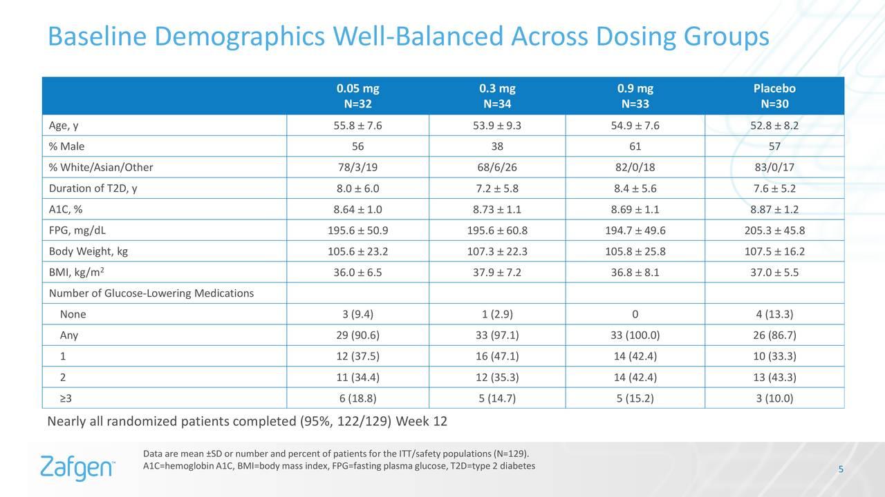 Zafgen (ZFGN) ZGN-1061 Phase 2 Trial Data