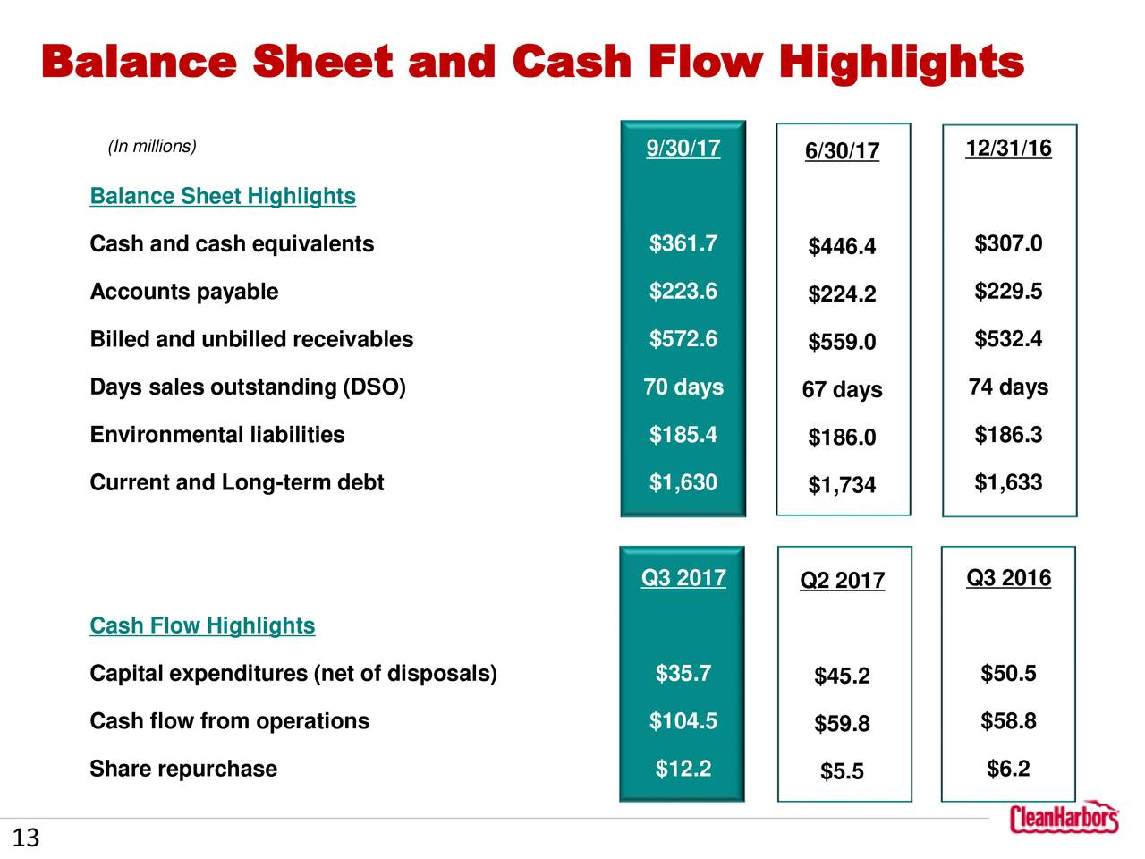 balance sheet and sales Cost of sales for the time period - the balance sheet profit and loss and balance sheets 63 p 217 a balance sheet is concerned with 3 things: assets.