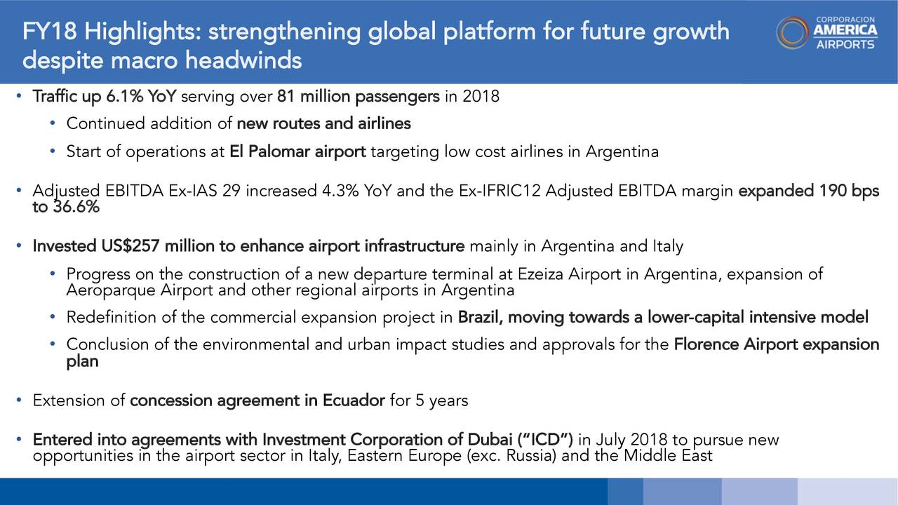 despite macro headwinds • Traffic up 6.1% YoY serving over 81 million passengers in 2018 • Continued addition of new routes and airlines • Start of operations atEl Palomar airporttargeting low cost airlines in Argentina • Adjusted EBITDA Ex-IAS 29 increased 4.3% YoY and the Ex-IFRIC12 Adjusted EBITDA margin expanded 190 bps to 36.6% • Invested US$257 million to enhance airport infrastructure mainly in Argentina and Italy • Progress on the construction of a new departure terminal at Ezeiza Airport in Argentina, expansion of Aeroparque Airport and other regional airports in Argentina • Redefinition of the commercial expansion project in Brazil, moving towards a lower -capital intensive model • Conclusion of the environmental and urban impact studies and approvals for the Florence Airport expansion plan • Extension of concession agreement in Ecuador for 5 years • opportunities in the airport sector in Italy, Eastern Europe (exc. Russia) and the Middle Easte new