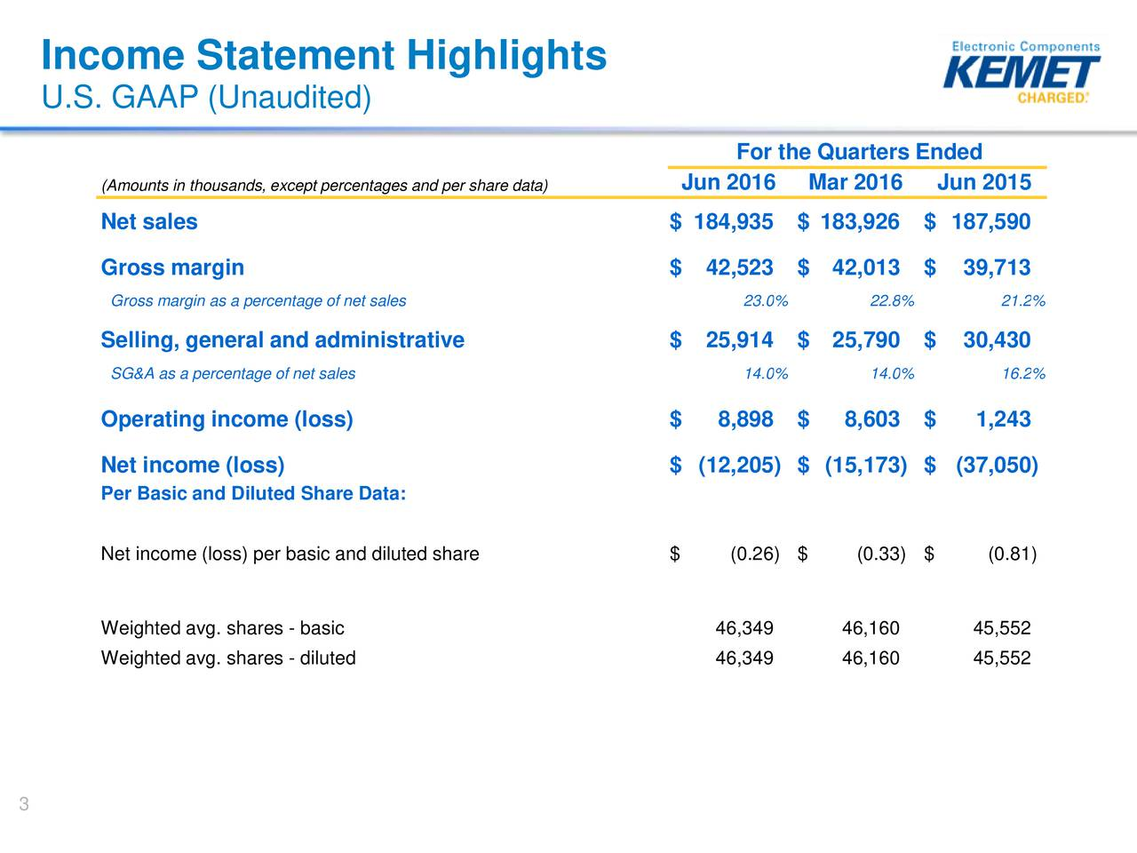 U.S. GAAP (Unaudited) For the Quarters Ended (Amounts in thousands, except percentages and per share data)016 Mar 2016 Jun 2015 Net sales $ 184,935 $ 183,926 $ 187,590 Gross margin $ 42,523 $ 42,013 $ 39,713 Gross margin as a percentage of net sales 23.0% 22.8% 21.2% Selling, general and administrative $ 25,914 $ 25,790 $ 30,430 SG&A as a percentage of net sales 14.0% 14.0% 16.2% Operating income (loss) $ 8,898 $ 8,603 $ 1,243 Net income (loss) $ (12,205) $ (15,173) $ (37,050) Per Basic and Diluted Share Data: Net income (loss) per basic and diluted share $ (0.26) $ (0.33) $ (0.81) Weighted avg. shares - basic 46,349 46,160 45,552 Weighted avg. shares - diluted 46,349 46,160 45,552 3