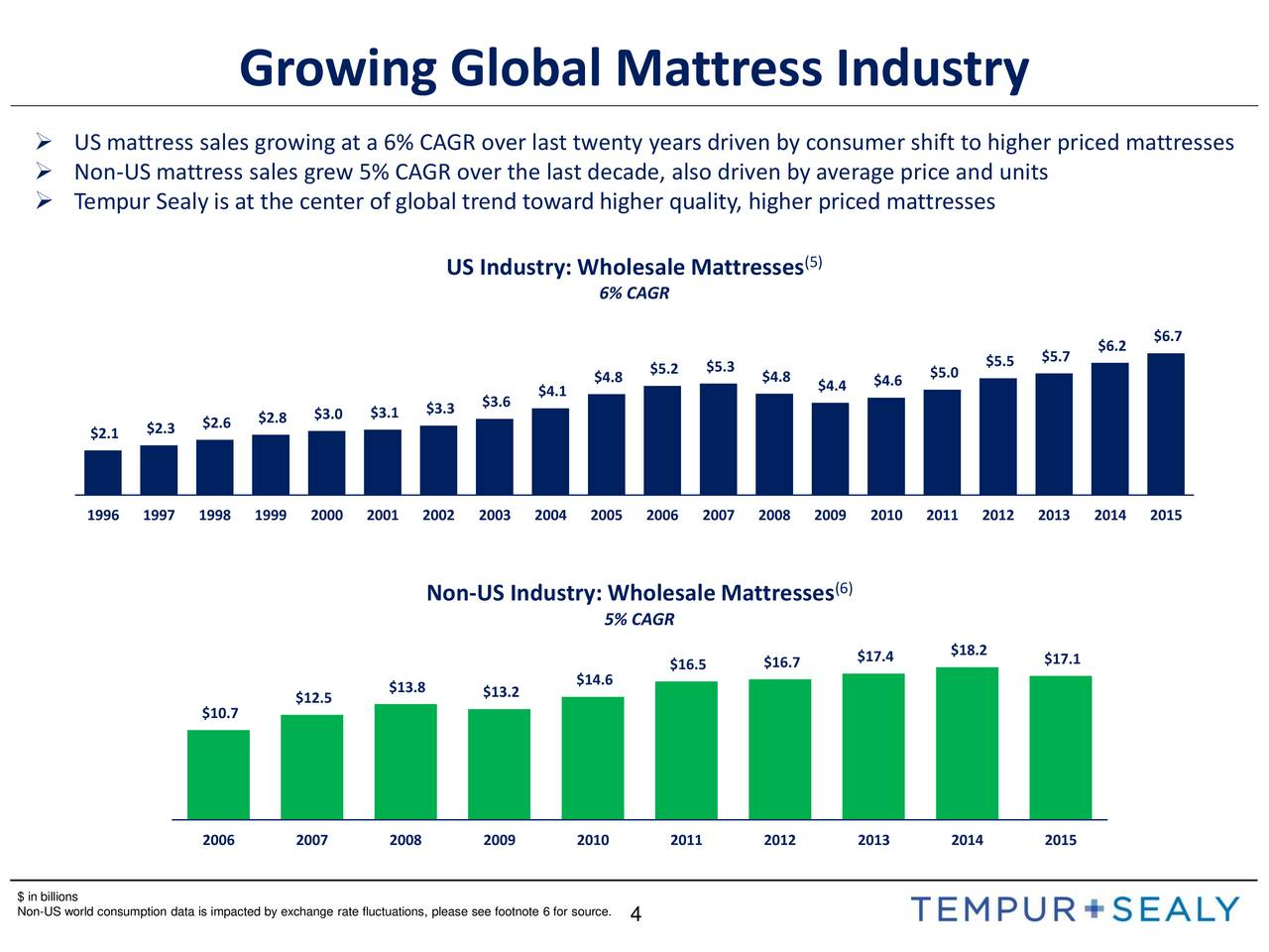 Tempur sealy international tpx presents at the raymond for Average mattress price