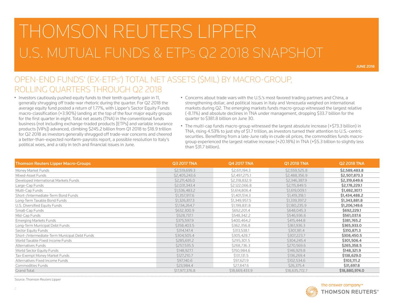 U.S. MUTUAL FUNDS & ETP s Q2 2018 SNAPSHOT JUNE 2018 OPEN-END FUNDS' (EX-ETP s ') TOTAL NET ASSETS ($MIL) BY MACRO-GROUP, ROLLING QUARTERS THROUGH Q2 2018 • Investors cautiously pushed equity funds to their tenth quarterly gain in 11, • Concerns about trade wars with the U.S.'s most favored trading partners and China, a generally shrugging off trade-war rhetoric during the quarter. For Q2 2018 the strengthening dollar, and political issues in Italy and Venezuela weighed on international average equity fund posted a return of 1.77%, with Lipper's Sector Equity Funds markets during Q2. The emerging markets funds macro-group witnessed the largest relative macro-classification (+3.90%) landing at the top of the four major equity groups (-8.11%) and absolute declines in TNA under management, dropping $33.7 billion for the for the first quarter in eight. Total net assets (TNA) in the conventional funds quarter to $381.8 billion on June 30. business (not including exchange-traded products [ETPs] and variable insurance products [VIPs]) advanced, climbing $245.2 billion from Q1 2018 to $18.9 trillion • The multi-cap funds macro-group witnessed the largest absolute increase (+$73.3 billion) in for Q2 2018 as investors generally shrugged off trade-war concerns and cheered TNA, rising 4.53% to just shy of $1.7 trillion, as investors turned their attention to U.S.-centric securities. Benefitting from a late-June rally in crude oil prices, the commodities funds macro- a better-than-expected nonfarm-payrolls report, a possible resolution to Italy's group experienced the largest relative increase (+20.18%) in TNA (+$5.3 billion to slightly less political woes, and a rally in tech and financial issues in June. than $31.7 billion). Thomson Reuters Lipper Macro-Groups Q3 2017 TNA Q4 2017 TNA Q1 2018 TNA Q2 2018 TNA Money Market Funds $2,519,699.3 $2,611,194.3 $2,559,525.8 $2,589,483.8 Mixed-Asset Funds $2,405,243.6 $2,497,275.1 $2,488,356.9 $2,507,873.3 Developed International Markets