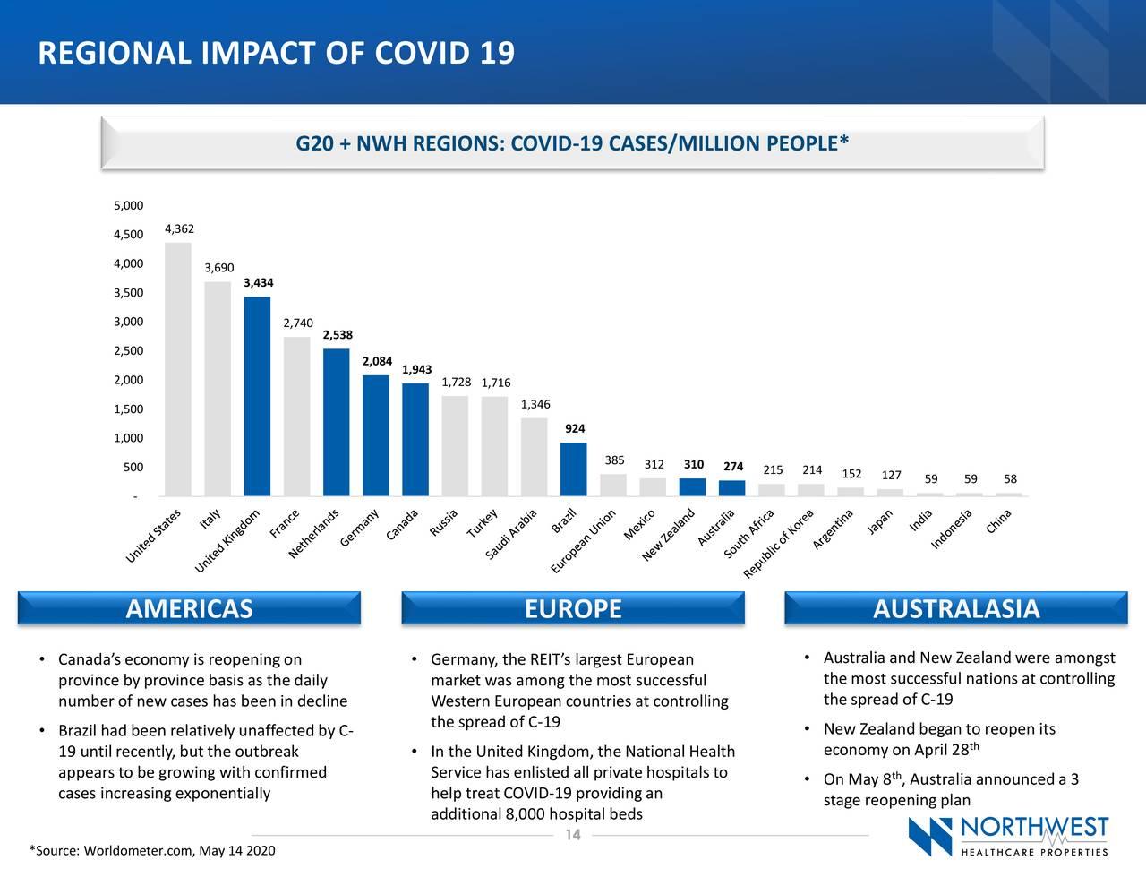 IMPACTO REGIONAL DE COVID 19