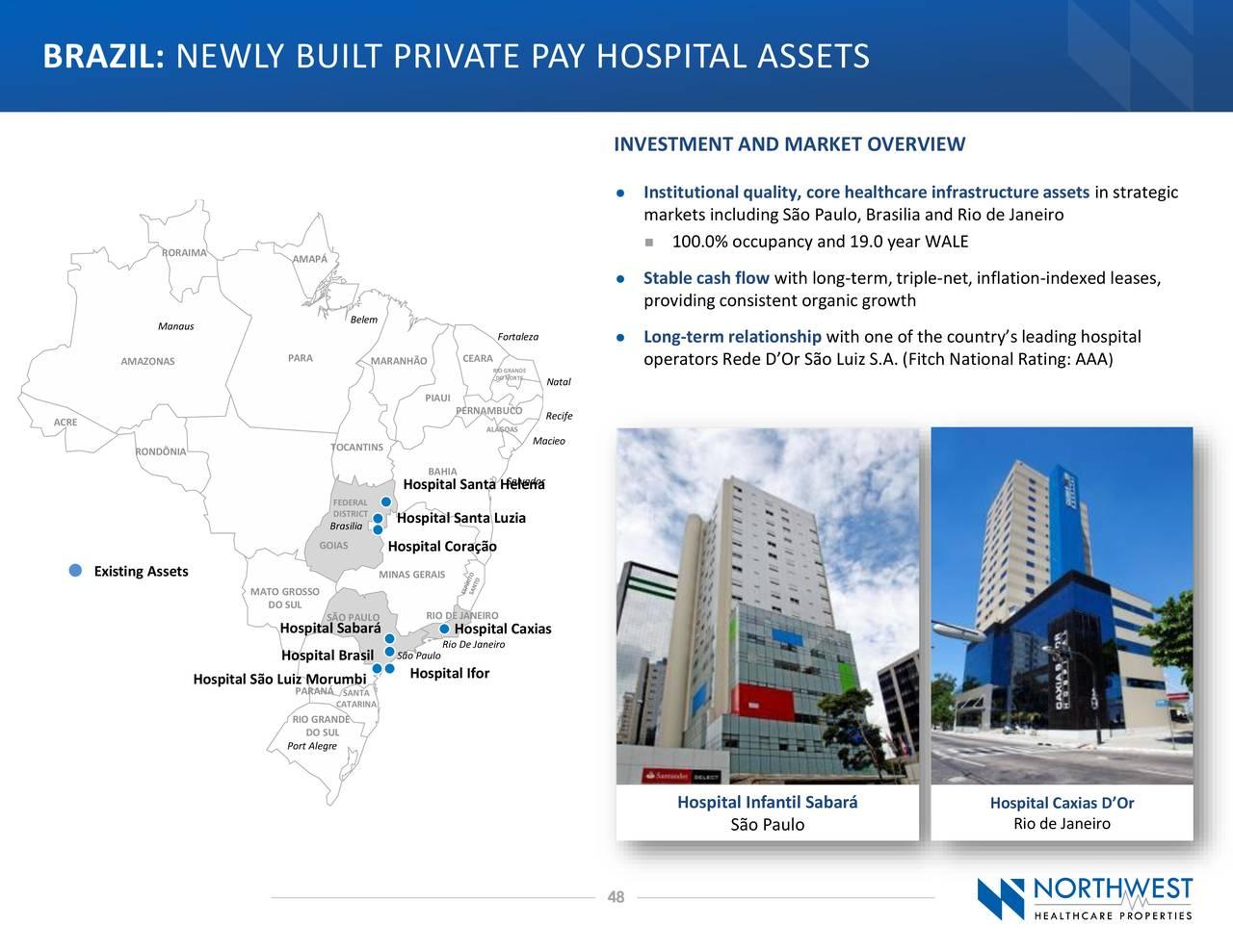 BRASIL: ACTIVOS HOSPITALARIOS DE PAGO PRIVADOS RECIENTEMENTE CONSTRUIDOS