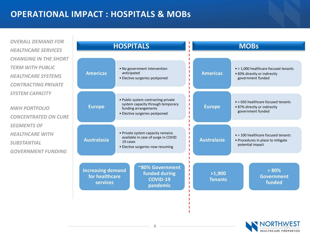 IMPACTO OPERATIVO: HOSPITALES Y MOB