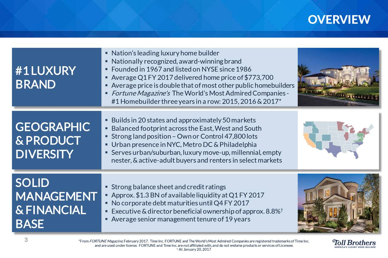 Nations leading luxuryhome builder Nationallyrecognized,award -winningbrand Founded in 1967and listedon NYSEsince1986 #1 LUXURY AverageQ1FY2017delivered homepriceof$773,700 BRAND  Averagepriceisdoublethatofmostotherpublichomebuilders FortuneMagazine's TheWorldsMostAdmiredCompanies- #1Homebuilderthreeyearsin a row: 2015,2016&2017* Buildsin 20statesand approximately50markets GEOGRAPHIC  Balancedfootprintacrossthe East,Westand South Stronglandposition Ownor Control 47,800lots & PRODUCT  Urban presenceinNYC,Metro DC&Philadelphia Servesurban/suburban , lux-up,millennial,empty DIVERSITY nester,&active-adult buyers and renters in selectmarkets SOLID  Strongbalancesheetandcreditratings MANAGEMENT  Approx.$1.3BN ofavailableliquidityatQ1FY2017 No corporate debtmaturitiesuntil Q4FY 2017 & FINANCIAL  Executive&directorbeneficialownershipofapprox.8.8% Averagesenior managementtenureof19years BASE 3 *FromFORTUNEMagazine , February 2017. Time Inc. FORTUNE and The WorldsMost Admired Companiesare registered trademarksofTime Inc. and areused underlicAt January 20, 2017meInc.areee.affiliated with,and do not endorseproductsorservicesofLicens