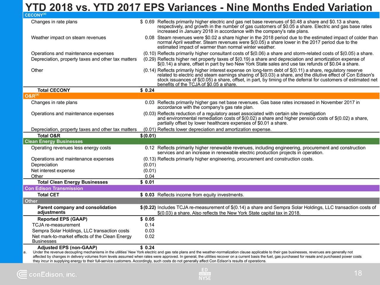 Consolidated Edison Inc. 2018 Q3