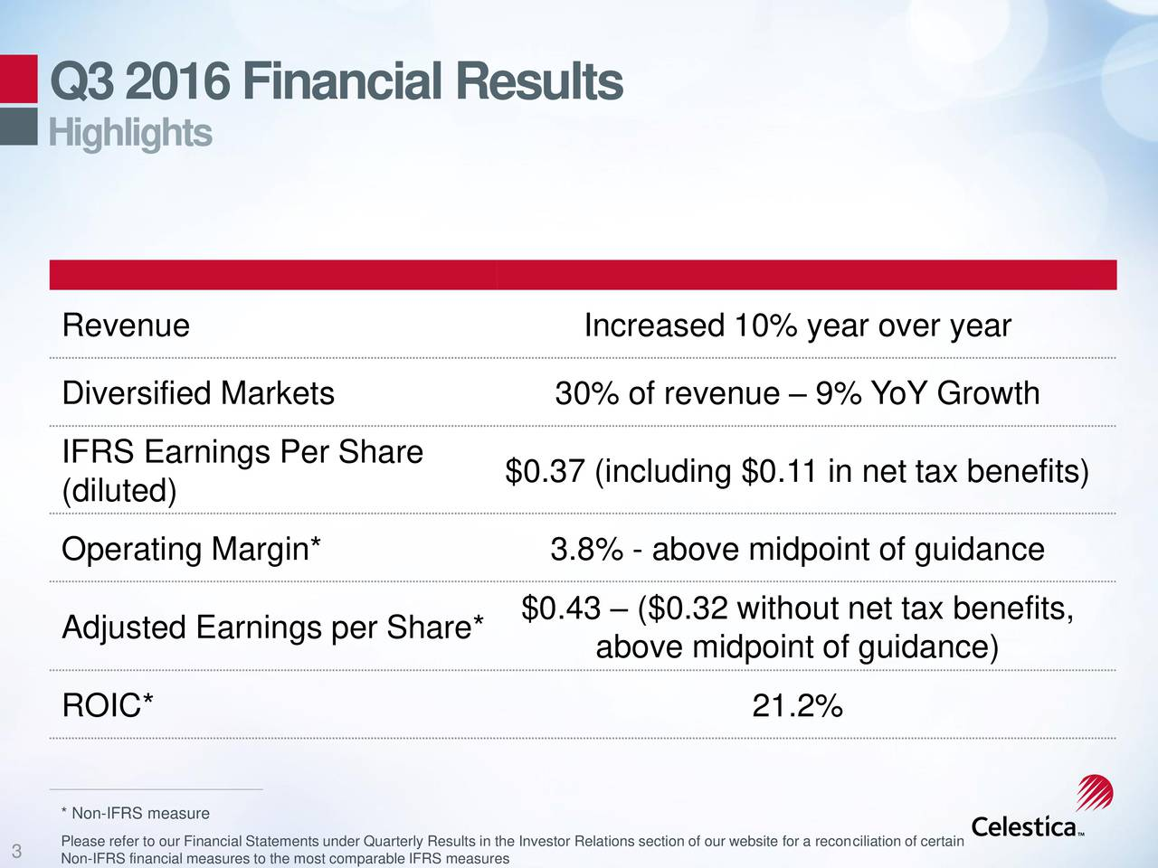 Highlights Revenue Increased 10% year over year Diversified Markets 30% of revenue  9% YoY Growth IFRS Earnings Per Share (diluted) $0.37 (including $0.11 in net tax benefits) Operating Margin* 3.8% - above midpoint of guidance $0.43  ($0.32 without net tax benefits, Adjusted Earnings per Share* above midpoint of guidance) ROIC* 21.2% * Non-IFRS measure Please refer to our Financial Statements under Quarterly Results in the Investor Relations section of our website for a reconciliation of certain