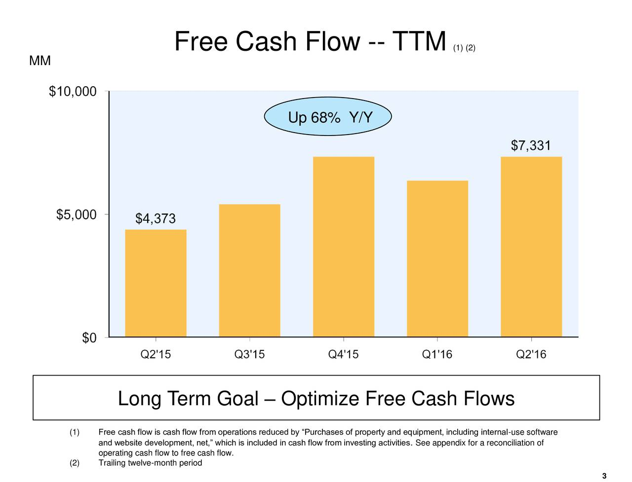 MM Up 68% Y/Y Up 101% Y/Y Long Term Goal  Optimize Free Cash Flows (1) Free cash flow is cash flow from operations reduced by Purchases of property and equipment, including internal-use software and website development, net, which is included in cash fl.See appendix for a reconciliation of (2) Trailing twelve-month periodcash flow.