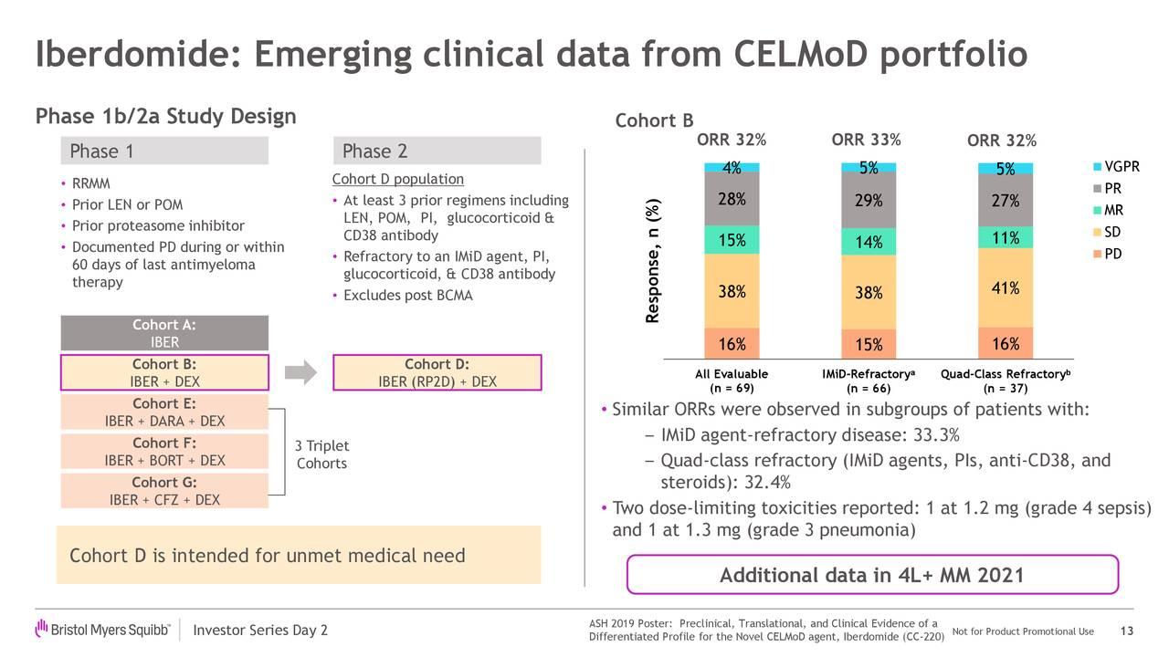 Iberdomide: datos clínicos emergentes de la cartera de CELMoD