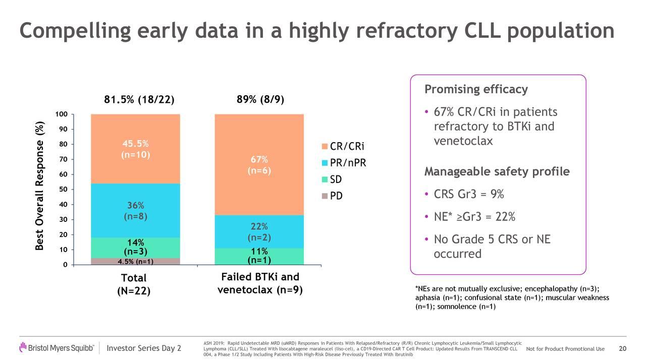Datos tempranos convincentes en una población con CLL altamente refractaria