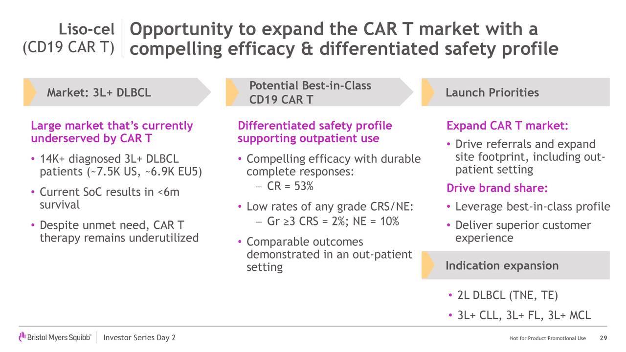 Liso-cel Oportunidad de expandir el mercado CAR T con un