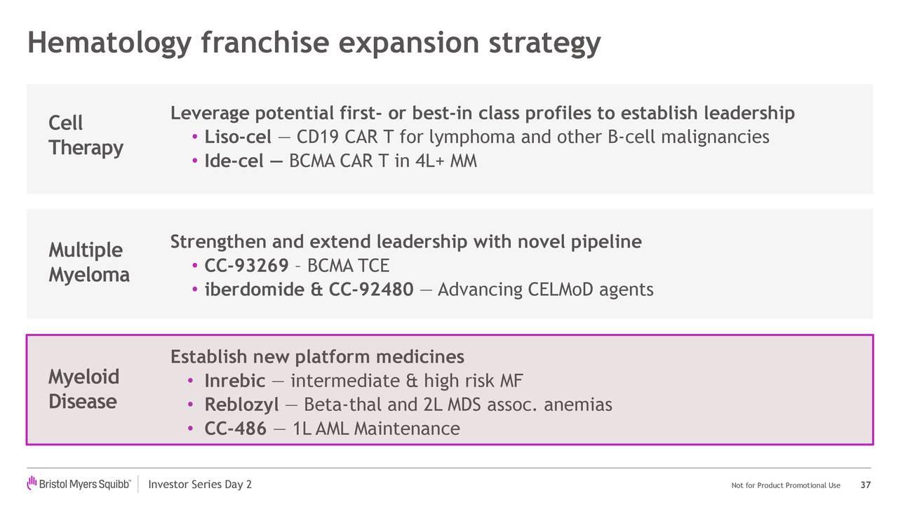 Estrategia de expansión de franquicias de hematología