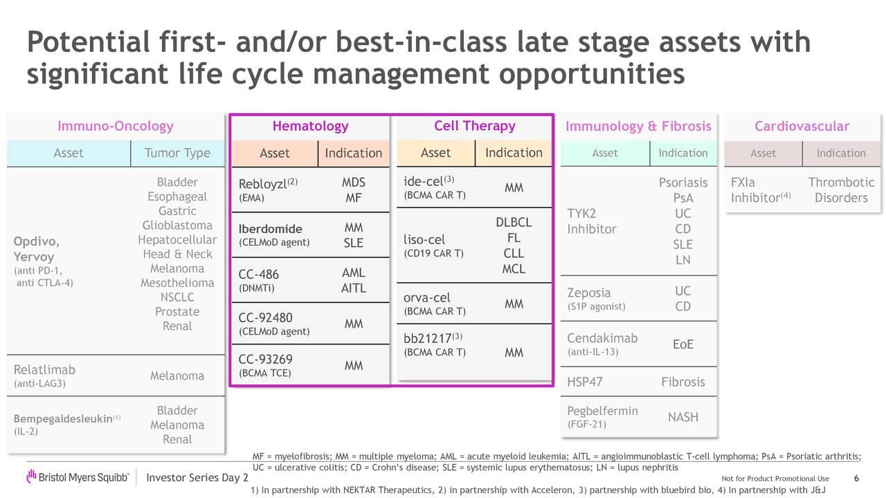 Posibles activos de primera etapa y / o los mejores en su última etapa con