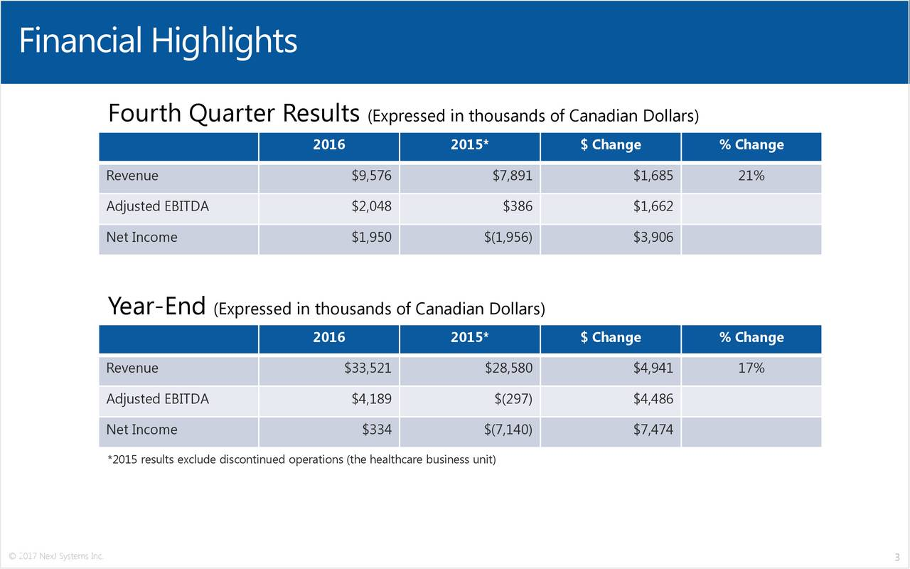 Fourth Quarter Results (Expressed in thousands of Canadian Dollars) 2016 2015* $ Change % Change Revenue $9,576 $7,891 $1,685 21% Adjusted EBITDA $2,048 $386 $1,662 Net Income $1,950 $(1,956) $3,906 Year-End (Expressed in thousands of Canadian Dollars) 2016 2015* $ Change % Change Revenue $33,521 $28,580 $4,941 17% Adjusted EBITDA $4,189 $(297) $4,486 Net Income $334 $(7,140) $7,474 *2015 results exclude discontinued operations (the healthcare business unit) 2017 NexJ Systems Inc. 3