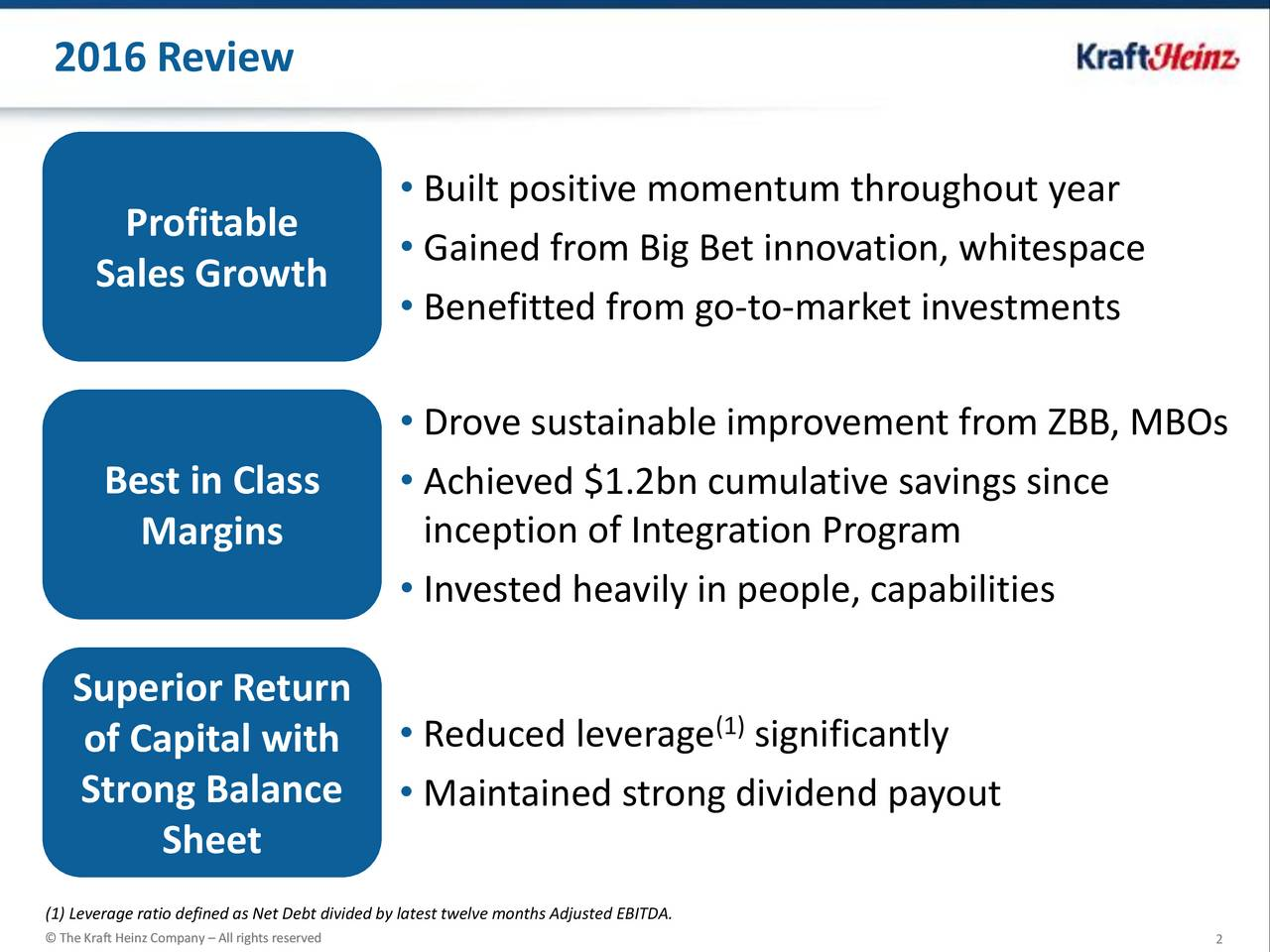 Built positive momentum throughout year Profitable Gained from Big Bet innovation, whitespace Sales Growth Benefitted from go-to-market investments Drove sustainable improvement from ZBB, MBOs Best in Class  Achieved $1.2bn cumulative savings since Margins inception of Integration Program Invested heavily in people, capabilities Superior Return (1) of Capital with  Reduced leverage significantly Strong Balance  Maintained strong dividend payout Sheet (1) Leverage ratio defined as Net Debt divided by latest twelve months Adjusted EBITDA.