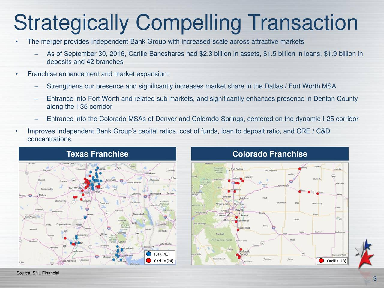 The merger provides Independent Bank Group with increased scale across attractive markets As of September 30, 2016, Carlile Bancshares had $2.3 billion in assets, $1.5 billion in loans, $1.9 billion in deposits and 42 branches Franchise enhancement and market expansion: Strengthens our presence and significantly increases market share in the Dallas / Fort Worth MSA Entrance into Fort Worth and related sub markets, and significantly enhances presence in Denton County along the I-35 corridor Entrance into the Colorado MSAs of Denver and Colorado Springs, centered on the dynamic I-25 corridor Improves Independent Bank Groups capital ratios, cost of funds, loan to deposit ratio, and CRE / C&D concentrations Texas Franchise Colorado Franchise IBTX (41) Carlile(24) Carlile(18) Source: SNL Financial 3