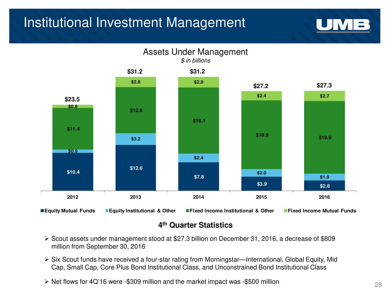 can institutional investors restrain earnings management