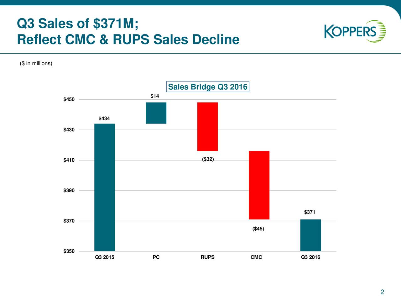 Reflect CMC & RUPS Sales Decline ($ in millions) Sales Bridge Q3 2016 $450 $14 $434 $430 $410 ($32) $390 $371 $370 ($45) $350 Q3 2015 PC RUPS CMC Q3 2016 2