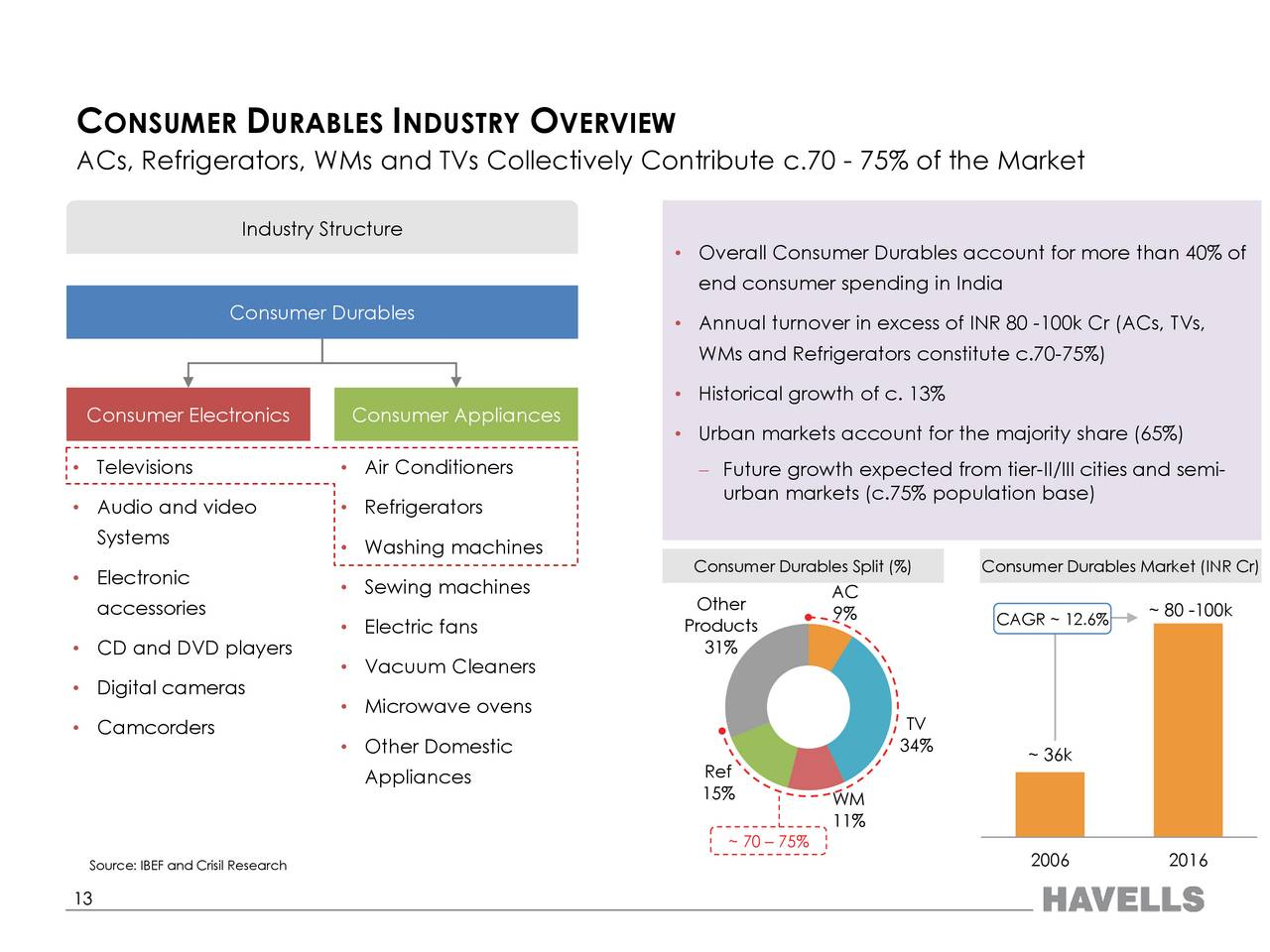 market research on havells india ltd Research and markets has announced the addition of the india electric fan market outlook, 2022 report to their offering the revenues for.