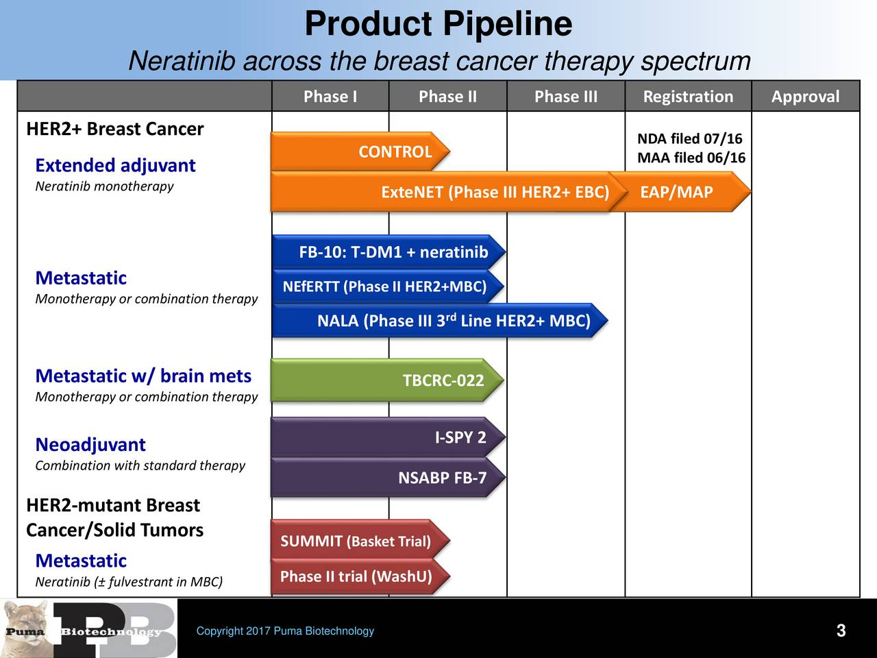 Neratinib across the breast cancer therapy spectrum Phase I Phase II Phase III Registration Approval HER2+ Breast Cancer NDA filed 07/16 Extended adjuvant CONTROL MAA filed 06/16 Neratinib monotherapy ExteNET (Phase III HER2+ EBC) EAP/MAP FB-10: T-DM1 + neratinib NSABP FB-7 Metastatic NEfERTT (Phase II HER2+MBC) Monotherapy or combination therapy NALA (Phase III 3 Line HER2+ MBC) Metastatic w/ brain mets TBCRC-022 Monotherapy or combination therapy I-SPY 2 Neoadjuvant Combination with standard therapy NSABP FB-7 HER2-mutant Breast Cancer/Solid Tumors SUMMIT (Basket Trial) Metastatic Neratinib ( fulvestrant in MBC)hase II trial (WashU) Copyright 2017 Puma Biotechnology 3