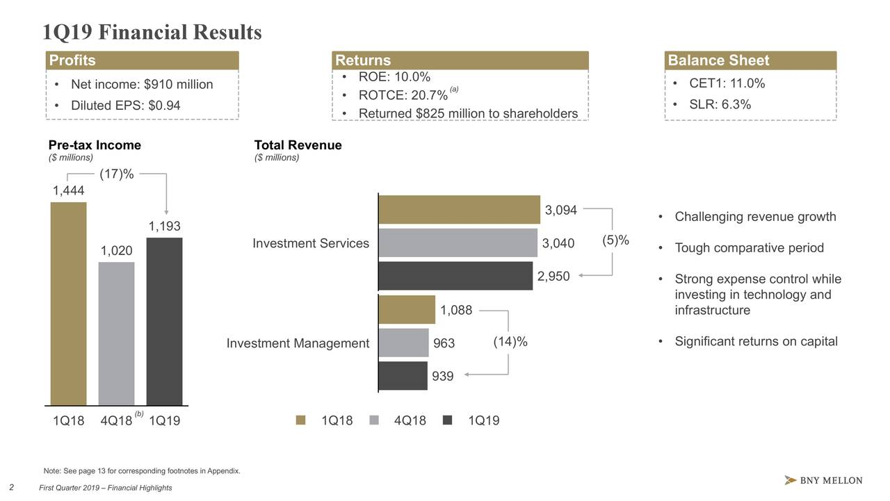 Returns 1Q19 Financial Results • ROE: X.X% • ROTCE: XX.X% Profits Returns • Returns XYZ to shareholders • Net income: $910 million • ROE: 10.0% (a) • ROTCE: 20.7% Balance Sheet • Diluted EPS: $0.94 • CET1: 1X.X% • Returned $825 million to shareholders • SLR: X.X% • LCR: XXX% Pre-tax Income Total Revenue ($ millions) ($ millions) (17)% 1,444 3,094 1,193 Investment Services 3,040 (5)% 1,020 2,950 1,088 Investment Management 963 (14)% 939 (b) 1Q18 4Q18 1Q19 1Q18 4Q18 1Q19 Note: See page 13 for corresponding footnotes in Appendix. 22 First Quarter 2019 – Financial Highlights