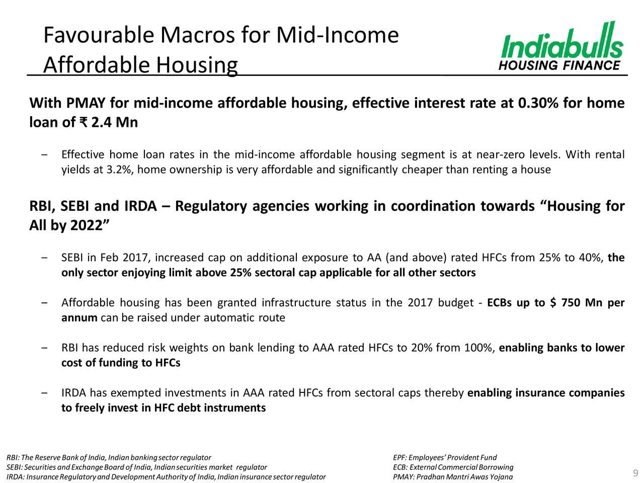 Indiabulls Housing Finance (IDKQY) Macro Updates on Mid ...